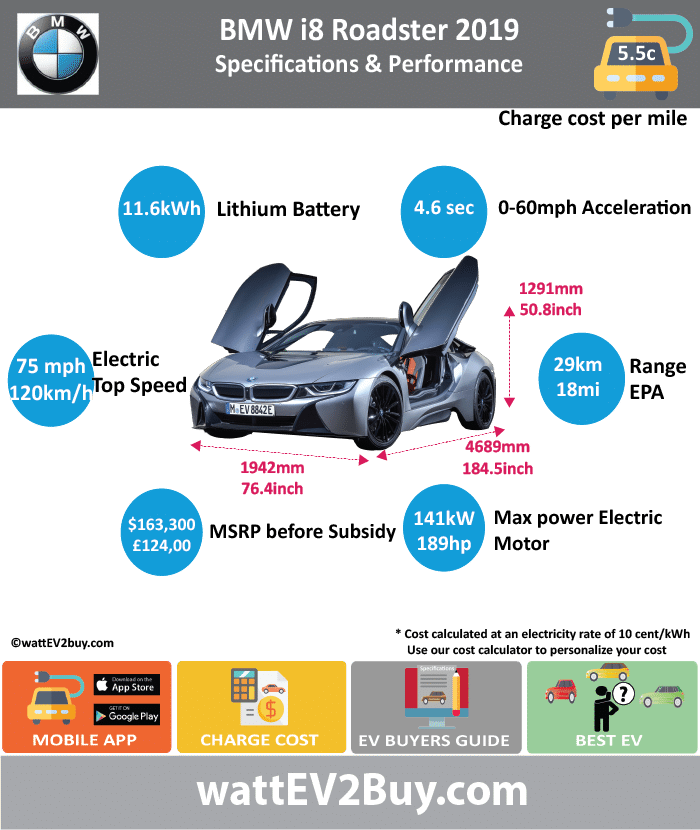 Bmw I8 Roadster Phev Specs Range Price Battery Charge Cost