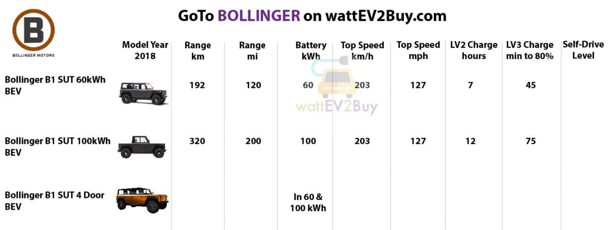 specs-Bollinger-2018-ev-models