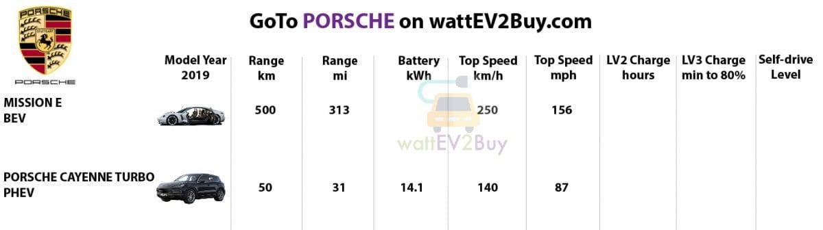 specs-Porsche-2019-ev-models
