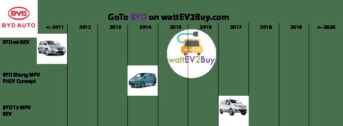 List-of-MPV-EV-BYD