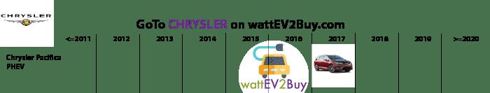 List-of-MPV-EV-Chrysler