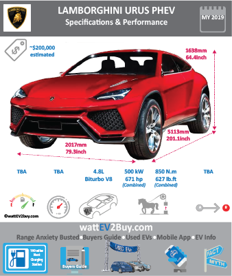 Lamborghini Urus PHEV Specs wattev2Buy.com 2019 Battery Chemistry Battery Capacity kWh Battery Nominal rating kWh Voltage V Amps Ah Cells Modules Weight (kg) Cell Type SOC Cooling Cycles Battery Type Depth of Discharge (DOD) Energy Density Wh/kg Battery Manufacturer Battery Warranty - years Battery Warranty - km Battery Warranty - miles Battery Electric Range - at constant 38mph Battery Electric Range - at constant 60km/h Battery Electric Range - JC08 Mi Battery Electric Range - JC08 km Battery Electric Range - NEDC Mi Battery Electric Range - NEDC km Battery Electric Range - CCM Mi Battery Electric Range - CCM km Battery Electric Range - EPA Mi Battery Electric Range - EPA km Electric Top Speed - mph Electric Top Speed - km/h Acceleration 0 - 100km/h sec Acceleration 0 - 50km/h sec Acceleration 0 - 62mph sec Acceleration 0 - 60mph sec Acceleration 0 - 37.2mph sec Wireless Charging Direct Current Fast Charge kW Onboard Charger kW Charger Efficiency Charging Cord - amps Charging Cord - volts LV 1 Charge kW LV 1 Charge Time (Hours) LV 2 Charge kW LV 2 Charge Time (Hours) LV 3 CCS/Combo kW LV 3 Charge Time (min to 70%) LV 3 Charge Time (min to 80%) LV 3 Charge Time (mi) LV 3 Charge Time (km) Charging System kW Charger Output Charge Connector Power Outlet kW Power Outlet Amps MPGe Combined - miles MPGe Combined - km MPGe City - miles MPGe City - km MPGe Highway - miles MPGe Highway - km Max Power - hp (Electric Max) Max Power - kW (Electric Max) Max Torque - lb.ft (Electric Max) Max Torque - N.m (Electric Max) Drivetrain Electric Motor Manufacturer Generator Electric Motor - Front Max Power - hp (Front) Max Power - kW (Front) Max Torque - lb.ft (Front) Max Torque - N.m (Front) Electric Motor - Rear Max Power - hp (Rear) Max Power - kW (Rear) Max Torque - lb.ft (Rear) Max Torque - N.m (Rear) Motor Type Electric Motor Output kW Electric Motor Output hp Electric Motor Transmission Energy Consumption kWh/100km Energy Consumption kWh/100miles Deposit Lease pm GB Battery Lease per month EU Battery Lease per month MSRP (expected) EU MSRP (before incentives & destination) GB MSRP (before incentives & destination) US MSRP (before incentives & destination) 200000 CHINA MSRP (before incentives & destination) MSRP after incentives Vehicle Trims Doors Seating Dimensions Fuel tank (gal) Fuel tank (L) Luggage (L) GVWR (kg) GVWR (lbs) Curb Weight (kg) Curb Weight (lbs) Payload Capacity (kg) Payload Capacity (lbs) Towing Capacity (lbs) Max Load Height (m) Ground Clearance (inc) Ground Clearance (mm) Lenght (mm) 5113 Width (mm) 2017 Height (mm) 1638 Wheelbase (mm) Lenght (inc) 201.1 Width (inc) 79.3 Height (inc) 64.4 Wheelbase (inc) 0.0 Combustion 4.8-liter biturbo V8 engine, Extended Range - mile Extended Range - km ICE Max Power - hp ICE Max Power - kW ICE Max Torque - lb.ft ICE Max Torque - N.m ICE Top speed - mph ICE Top speed - km/h ICE Acceleration 0 - 50km/h sec ICE Acceleration 0 - 62mph sec ICE Acceleration 0 - 60mph sec ICE MPGe Combined - miles ICE MPGe Combined - km ICE MPGe City - miles ICE MPGe City - km ICE MPGe Highway - miles ICE MPGe Highway - km ICE Transmission ICE Fuel Consumption l/100km ICE MPG Fuel Efficiency ICE Emission Rating ICE Emissions CO2/mi grams ICE Emissions CO2/km grams Total System Total Output kW 477.9943625 Total Output hp 641 Total Tourque lb.ft Total Tourque N.m MPGe Electric Only - miles Fuel Consumption l/100km Emission Rating Other Utility Factor Auto Show Unveil Market Segment SUV Reveal Date Class Safety Level Unveiled Assembly Sant'Agata Bolognese, Italy First Delivery 2019 Chassis designed Based On AUDI Q8 Platform AKA Self-Driving System SAE Autonomous Level Connectivity Unique Extras Incentives Home Charge Installation Public Charging Subsidy Chinese Name Model Code Website