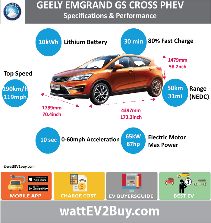 GEELY GS CROSS PHEV Specs wattev2Buy.com 2017 Battery Chemistry Ternary Lithium Battery Capacity kWh 10 Battery Nominal rating kWh Voltage V Amps Ah Modules Cells Cell Type Energy Density Wh/kg Weight (kg) Cycles SOC Battery Manufacturer Cooling Battery Warranty - years Battery Warranty - km Battery Electric Range - NEDC Mi 31.3 Battery Electric Range - NEDC km 50 Battery Electric Range - EPA Mi Battery Electric Range - EPA km Electric Top Speed - mph Electric Top Speed - km/h Acceleration 0 - 60mph sec Onboard Charger kW LV 1 Charge kW LV 1 Charge Time (Hours) LV 2 Charge kW LV 2 Charge Time (Hours) LV 3 CCS/Combo kW LV 3 Charge Time (min to 80%) 30 Charge Connector MPGe Combined - miles MPGe Combined - km MPGe City - miles MPGe City - km MPGe Highway - miles MPGe Highway - km Electric Motor - Front Max Power - hp (Front) 87.1663 Max Power - kW (Front) 65 Max Torque - lb.ft (Front) Max Torque - N.m (Front) 240 Electric Motor - Rear Max Power - hp (Rear) Max Power - kW (Rear) Max Torque - lb.ft (Rear) Max Torque - N.m (Rear) Electric Motor Output kW 80 Electric Motor Output hp Transmission Drivetrain Energy Consumption kWh/100miles Utility Factor MPGe Electric Only - miles MSRP (before incentives & destination) Combustion 1.5L Extended Range - mile 441 Extended Range - km 705 ICE Max Power - hp 105 ICE Max Power - kW 77 ICE Max Torque - lb.ft ICE Max Torque - N.m 100 ICE Top speed - mph 118.8 ICE Top speed - km/h 190 ICE Acceleration 0 - 50km/h sec ICE Acceleration 0 - 62mph sec 10.0 ICE MPGe Combined - miles ICE MPGe Combined - km ICE MPGe City - miles ICE MPGe City - km ICE MPGe Highway - miles ICE MPGe Highway - km ICE Transmission ICE Fuel Consumption l/100km ICE Emission Rating ICE Emissions CO2/mi grams ICE Emissions CO2/km grams Total System Max Power - hp 136 Max Power - kW Max Torque - lb.ft Max Torque - N.m 172 Fuel Consumption l/100km 1.8 MPGe Combined - miles Vehicle Doors 5 Seats 5 Dimensions Fuel tank (gal) GVWR (kg) Curb Weight (lbs) Wheelbase (mm) Ground Clearance (mm) Lenght (mm) 4397 Width (mm) 1789 Height (mm) 1479 Wheelbase (mm) 2650 Lenght (inc) 173.0 Width (inc) 70.4 Height (inc) 58.2 Wheelbase (inc) 104.2 Other Chinese Name First Delivery AKA Emgrand GS Chinese Name 吉利帝豪CROSS PHEV Model Code