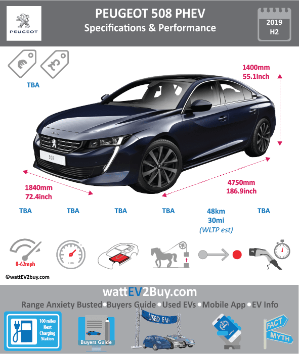 Peugeot 508 PHEV Specs wattev2Buy.com 2019 Battery Chemistry Battery Capacity kWh Battery Nominal rating kWh Voltage V Amps Ah Cells Modules Weight (kg) Cell Type SOC Cooling Cycles Battery Type Depth of Discharge (DOD) Energy Density Wh/kg Battery Manufacturer Battery Warranty - years Battery Warranty - km Battery Warranty - miles Battery Electric Range - at constant 38mph Battery Electric Range - at constant 60km/h Battery Electric Range - JC08 Mi Battery Electric Range - JC08 km Battery Electric Range - WLTP Mi 30 Battery Electric Range - WLTP km 48 Battery Electric Range - CCM Mi Battery Electric Range - CCM km Battery Electric Range - EPA Mi Battery Electric Range - EPA km Electric Top Speed - mph Electric Top Speed - km/h Acceleration 0 - 100km/h sec Acceleration 0 - 50km/h sec Acceleration 0 - 62mph sec Acceleration 0 - 60mph sec Acceleration 0 - 37.2mph sec Wireless Charging Direct Current Fast Charge kW Onboard Charger kW Charger Efficiency Charging Cord - amps Charging Cord - volts LV 1 Charge kW LV 1 Charge Time (Hours) LV 2 Charge kW LV 2 Charge Time (Hours) LV 3 CCS/Combo kW LV 3 Charge Time (min to 70%) LV 3 Charge Time (min to 80%) LV 3 Charge Time (mi) LV 3 Charge Time (km) Charging System kW Charger Output Charge Connector Power Outlet kW Power Outlet Amps MPGe Combined - miles MPGe Combined - km MPGe City - miles MPGe City - km MPGe Highway - miles MPGe Highway - km Max Power - hp (Electric Max) 50 Max Power - kW (Electric Max) 37.28505168 Max Torque - lb.ft (Electric Max) Max Torque - N.m (Electric Max) Drivetrain Electric Motor Manufacturer Generator Electric Motor - Front Max Power - hp (Front) Max Power - kW (Front) Max Torque - lb.ft (Front) Max Torque - N.m (Front) Electric Motor - Rear Max Power - hp (Rear) Max Power - kW (Rear) Max Torque - lb.ft (Rear) Max Torque - N.m (Rear) Motor Type Electric Motor Output kW Electric Motor Output hp Electric Motor Transmission Energy Consumption kWh/100km Energy Consumption kWh/100miles Deposit Lease pm