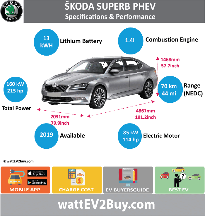 Skoda Superb PHEV Specs wattev2Buy.com 2019 Battery Chemistry Battery Capacity kWh 13 Battery Nominal rating kWh Voltage V Amps Ah Cells Modules Weight (kg) Cell Type SOC Cooling Cycles Battery Type Depth of Discharge (DOD) Energy Density Wh/kg Battery Manufacturer Battery Warranty - years Battery Warranty - km Battery Warranty - miles Battery Electric Range - at constant 38mph Battery Electric Range - at constant 60km/h Battery Electric Range - JC08 Mi Battery Electric Range - JC08 km Battery Electric Range - NEDC Mi 43.75 Battery Electric Range - NEDC km 70 Battery Electric Range - CCM Mi Battery Electric Range - CCM km Battery Electric Range - EPA Mi Battery Electric Range - EPA km Electric Top Speed - mph Electric Top Speed - km/h Acceleration 0 - 100km/h sec Acceleration 0 - 50km/h sec Acceleration 0 - 62mph sec Acceleration 0 - 60mph sec Acceleration 0 - 37.2mph sec Wireless Charging Direct Current Fast Charge kW Onboard Charger kW Charger Efficiency Charging Cord - amps Charging Cord - volts LV 1 Charge kW LV 1 Charge Time (Hours) LV 2 Charge kW LV 2 Charge Time (Hours) LV 3 CCS/Combo kW LV 3 Charge Time (min to 70%) LV 3 Charge Time (min to 80%) LV 3 Charge Time (mi) LV 3 Charge Time (km) Charging System kW Charger Output Charge Connector Power Outlet kW Power Outlet Amps MPGe Combined - miles MPGe Combined - km MPGe City - miles MPGe City - km MPGe Highway - miles MPGe Highway - km Max Power - hp (Electric Max) Max Power - kW (Electric Max) Max Torque - lb.ft (Electric Max) Max Torque - N.m (Electric Max) Drivetrain Electric Motor Manufacturer Generator Electric Motor - Front Max Power - hp (Front) 114 Max Power - kW (Front) 85.00991782 Max Torque - lb.ft (Front) Max Torque - N.m (Front) Electric Motor - Rear Max Power - hp (Rear) Max Power - kW (Rear) Max Torque - lb.ft (Rear) Max Torque - N.m (Rear) Motor Type Electric Motor Output kW Electric Motor Output hp Electric Motor Transmission Energy Consumption kWh/100km Energy Consumption kWh/100miles Deposit Lease pm GB Battery Lease per month EU Battery Lease per month MSRP (expected) EU MSRP (before incentives & destination) GB MSRP (before incentives & destination) US MSRP (before incentives & destination) CHINA MSRP (before incentives & destination) MSRP after incentives Vehicle Trims Doors Seating Dimensions 1.4 liter Fuel tank (gal) Fuel tank (L) Luggage (L) GVWR (kg) GVWR (lbs) Curb Weight (kg) Curb Weight (lbs) Payload Capacity (kg) Payload Capacity (lbs) Towing Capacity (lbs) Max Load Height (m) Ground Clearance (inc) Ground Clearance (mm) Lenght (mm) 4861 Width (mm) 2031 Height (mm) 1468 Wheelbase (mm) 2841 Lenght (inc) 191.2 Width (inc) 79.9 Height (inc) 57.7 Wheelbase (inc) 111.8 Combustion Extended Range - mile Extended Range - km ICE Max Power - hp 154 ICE Max Power - kW 114.8379592 ICE Max Torque - lb.ft ICE Max Torque - N.m ICE Top speed - mph ICE Top speed - km/h ICE Acceleration 0 - 50km/h sec ICE Acceleration 0 - 62mph sec ICE Acceleration 0 - 60mph sec ICE MPGe Combined - miles ICE MPGe Combined - km ICE MPGe City - miles ICE MPGe City - km ICE MPGe Highway - miles ICE MPGe Highway - km ICE Transmission ICE Fuel Consumption l/100km ICE MPG Fuel Efficiency ICE Emission Rating ICE Emissions CO2/mi grams ICE Emissions CO2/km grams Total System Total Output kW 160.3257222 Total Output hp 215 Total Tourque lb.ft Total Tourque N.m MPGe Electric Only - miles Fuel Consumption l/100km Emission Rating Other Utility Factor Auto Show Unveil Market Segment D Segment Reveal Date Class Assembly Safety Level Unveiled Relaunch First Delivery 2019 Chassis designed Based On AKA Self-Driving System SAE Autonomous Level Connectivity Unique Extras Incentives Home Charge Installation Public Charging Subsidy Chinese Name Model Code Website