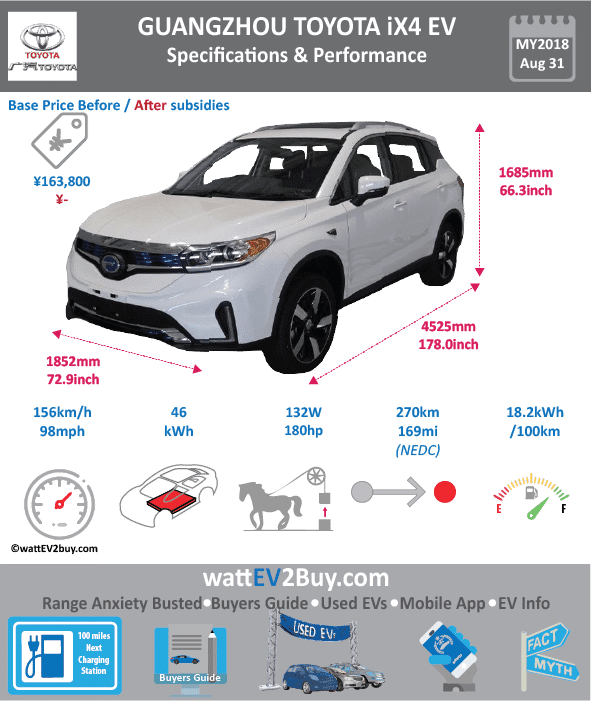 "Guangzhou Toyota iX4 SUV EV Specs wattev2Buy.com 2018 Battery Chemistry Ternary Battery Capacity kWh Battery Nominal rating kWh Voltage V Amps Ah Cells Modules Efficiency Weight (kg) Cell Type SOC Cooling Cycles Battery Type Depth of Discharge (DOD) Energy Density Wh/kg 120.7 Battery Manufacturer Battery Warranty - years Battery Warranty - km Battery Warranty - miles Battery Electric Range - at constant 38mph Battery Electric Range - at constant 60km/h Battery Electric Range - at constant 25mph Battery Electric Range - at constant 40km/h Battery Electric Range - JC08 Mi Battery Electric Range - JC08 km Battery Electric Range - NEDC Mi Battery Electric Range - NEDC km Battery Electric Range - CCM Mi 168.75 Battery Electric Range - CCM km 270 Battery Electric Range - EPA Mi Battery Electric Range - EPA km Electric Top Speed - mph 97.5 Electric Top Speed - km/h 156 Acceleration 0 - 100km/h sec Acceleration 0 - 50km/h sec Acceleration 0 - 125km/h sec Acceleration 0 - 125mph sec Acceleration 0 - 188mph sec Acceleration 0 - 62mph sec Acceleration 0 - 60mph sec Acceleration 0 - 37.2mph sec Braking 100-0km/h (m) Wireless Charging Direct Current Fast Charge kW Charger Efficiency Onboard Charger kW Onboard Charger Optional kW Charging Cord - amps Charging Cord - volts LV 1 Charge kW LV 1 Charge Time (Hours) LV 2 Charge kW LV 2 Charge Time (Hours) LV 3 CCS/Combo kW LV 3 Charge Time (min to 70%) LV 3 Charge Time (min to 80%) LV 3 Charge Time (mi) LV 3 Charge Time (km) Battery Swap (min) Supercharger Charging System kW Charger Output Charge Type Charge Connector Braking Power Outlet kW Power Outlet Amps MPGe Combined - miles MPGe Combined - km MPGe City - miles MPGe City - km MPGe Highway - miles MPGe Highway - km Max Power - hp (Electric Max) 180 Max Power - kW (Electric Max) 132 Max Torque - lb.ft (Electric Max) Max Torque - N.m (Electric Max) 290 Drivetrain Generator Motor Type Electric Motor Manufacturer model TZ220XSA5H01 Electric Motor Output kW Electric Motor Output hp Transmission Electric Motor - Rear Max Power - hp (Rear) Max Power - kW (Rear) Max Torque - lb.ft (Rear) Max Torque - N.m (Rear) Electric Motor - Front Max Power - hp (Front) Max Power - kW (Front) Max Torque - lb.ft (Front) Max Torque - N.m (Front) Energy Consumption kWh/100km 18.2 Energy Consumption kWh/100miles ""EU g CO2/km "" Deposit GB Battery Lease per month EU Battery Lease per month China Battery Lease per month MSRP (expected) EU MSRP (before incentives & destination) NOK MSRP (before incentives & destination) GB MSRP (before incentives & destination) US MSRP (before incentives & destination) JAP MSRP (before incentives & destination) CHINA MSRP (before incentives & destination) Local Currency MSRP MSRP after incentives Vehicle Trims Doors Seating Dimensions Luggage (L) Luggage Max (L) GVWR (kg) 2135 GVWR (lbs) Curb Weight (kg) 1735 Curb Weight (lbs) Payload Capacity (kg) Payload Capacity (lbs) Towing Capacity (lbs) Max Load Height (m) Ground Clearance (inc) Ground Clearance (mm) Lenght (mm) 4525 Width (mm) 1852 Height (mm) 1685 Wheelbase (mm) 2640 Lenght (inc) 178.0 Width (inc) 72.9 Height (inc) 66.3 Wheelbase (inc) 103.8 Other Utility Factor Sales Auto Show Unveil Availability Market Segment LCD Screen (inch) Class Safety Level Unveiled 1-Jun-18 Relaunch First Delivery Chassis designed Based On GAC GS4 EV Extras AKA Assembly Self-Driving System SAE Autonomous Level Connectivity Unique Extras Incentives Home Charge Installation Compete Assembly Public Charging Subsidy Chinese Name 广汽丰田IX4 Model Code GTM6450GBEV WEBSITE"