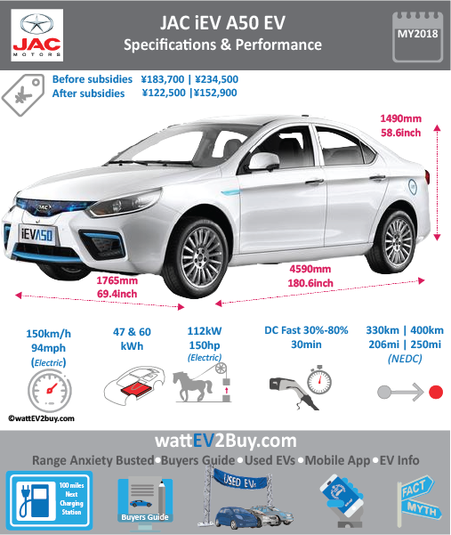 JAC iEV A50 Long Range EV Specs wattev2Buy.com 2018 Battery Chemistry Battery Capacity kWh 60 Battery Nominal rating kWh Voltage V Amps Ah Cells Modules Efficiency Weight (kg) 496 Cell Type SOC Cooling Cycles Battery Type Depth of Discharge (DOD) Energy Density Wh/kg 130.4 Battery Manufacturer Battery Warranty - years Battery Warranty - km Battery Warranty - miles Battery Electric Range - at constant 38mph 310 Battery Electric Range - at constant 60km/h 496 Battery Electric Range - at constant 25mph Battery Electric Range - at constant 40km/h Battery Electric Range - JC08 Mi Battery Electric Range - JC08 km Battery Electric Range - NEDC Mi 252.5 Battery Electric Range - NEDC km 404 Battery Electric Range - CCM Mi Battery Electric Range - CCM km Battery Electric Range - EPA Mi Battery Electric Range - EPA km Electric Top Speed - mph 93.75 Electric Top Speed - km/h 150 Acceleration 0 - 100km/h sec Acceleration 0 - 50km/h sec Acceleration 0 - 125km/h sec Acceleration 0 - 125mph sec Acceleration 0 - 188mph sec Acceleration 0 - 62mph sec Acceleration 0 - 60mph sec Acceleration 0 - 37.2mph sec Braking 100-0km/h (m) Wireless Charging Direct Current Fast Charge kW Charger Efficiency Onboard Charger kW Onboard Charger Optional kW Charging Cord - amps Charging Cord - volts LV 1 Charge kW LV 1 Charge Time (Hours) LV 2 Charge kW LV 2 Charge Time (Hours) LV 3 CCS/Combo kW LV 3 Charge Time (min to 70%) LV 3 Charge Time (min to 80%) LV 3 Charge Time (mi) LV 3 Charge Time (km) Battery Swap (min) Supercharger Charging System kW Charger Output Charge Type Charge Connector Braking Power Outlet kW Power Outlet Amps MPGe Combined - miles MPGe Combined - km MPGe City - miles MPGe City - km MPGe Highway - miles MPGe Highway - km Max Power - hp (Electric Max) 150 Max Power - kW (Electric Max) 111.855155 Max Torque - lb.ft (Electric Max) Max Torque - N.m (Electric Max) Drivetrain Generator Motor Type Electric Motor Manufacturer Electric Motor Output kW Electric Motor Output hp Transmission 