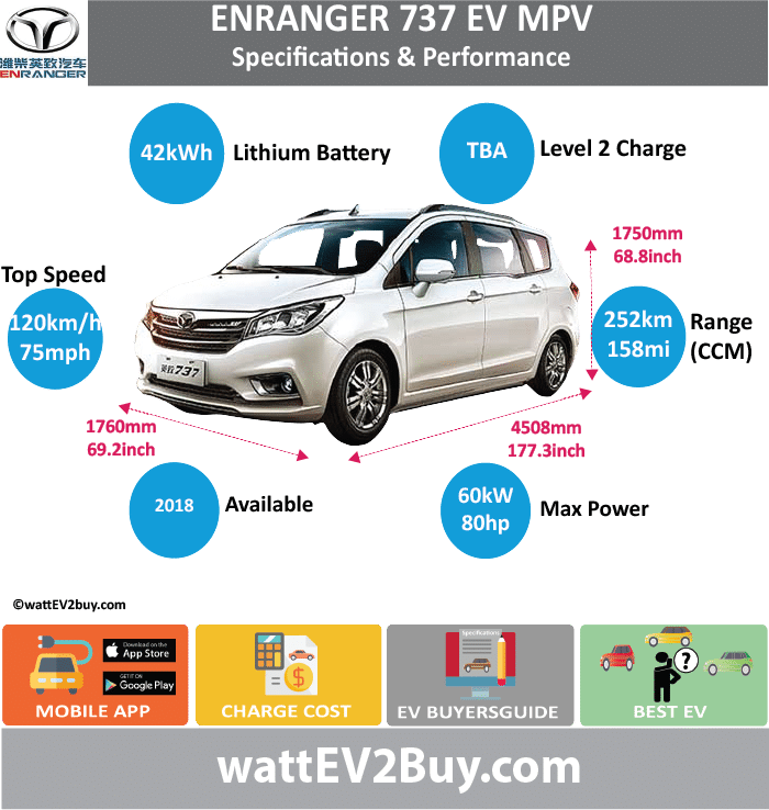 "Weichai Enranger 737 EV Specs	 wattev2Buy.com	2018 Battery Chemistry	18650 ternary Battery Capacity kWh	42 Battery Nominal rating kWh	 Voltage V	3.6 Amps Ah	2750mAh Cells	 Modules	 Efficiency	 Weight (kg)	308 Cell Type	 SOC	 Cooling	 Cycles	0.5C/1C Battery Type	 Depth of Discharge (DOD)	 Energy Density Wh/kg	133.72 Battery Manufacturer	Mengshi Lion New Energy Technology Co., Ltd Battery Warranty - years	 Battery Warranty - km	 Battery Warranty - miles	 Battery Electric Range - at constant 38mph	 Battery Electric Range - at constant 60km/h	 Battery Electric Range - at constant 25mph	 Battery Electric Range - at constant 40km/h	 Battery Electric Range - JC08 Mi	 Battery Electric Range - JC08 km	 Battery Electric Range - NEDC Mi	 Battery Electric Range - NEDC km	 Battery Electric Range - CCM Mi	157.5 Battery Electric Range - CCM km	252 Battery Electric Range - EPA Mi	 Battery Electric Range - EPA km	 Electric Top Speed - mph	75 Electric Top Speed - km/h	120 Acceleration 0 - 100km/h sec	 Acceleration 0 - 50km/h sec	 Acceleration 0 - 125km/h sec	 Acceleration 0 - 125mph sec	 Acceleration 0 - 188mph sec	 Acceleration 0 - 62mph sec	 Acceleration 0 - 60mph sec	 Acceleration 0 - 37.2mph sec	 Braking 100-0km/h (m)	 Wireless Charging	 Direct Current Fast Charge kW	 Charger Efficiency	 Onboard Charger kW	 Onboard Charger Optional kW	 Charging Cord - amps	 Charging Cord - volts	 LV 1 Charge kW	 LV 1 Charge Time (Hours)	 LV 2 Charge kW	 LV 2 Charge Time (Hours)	 LV 3 CCS/Combo kW	 LV 3 Charge Time (min to 70%)	 LV 3 Charge Time (min to 80%)	 LV 3 Charge Time (mi)	 LV 3 Charge Time (km)	 Battery Swap (min)	 Supercharger	 Charging System kW	 Charger Output	 Charge Type	 Charge Connector	 Braking	 Power Outlet kW	 Power Outlet Amps	 MPGe Combined - miles	 MPGe Combined - km	 MPGe City - miles	 MPGe City - km	 MPGe Highway - miles	 MPGe Highway - km	 Max Power - hp (Electric Max)	80.4612 Max Power - kW  (Electric Max)	60 Max Torque - lb.ft  (Electric Max)	 Max Torque - N.m  (Electric Max)	 Drivetrain	 Generator	 Motor Type	 Electric Motor Manufacturer	Shanghai Zhongke Shenjiang Electric Vehicle Co., Ltd Electric Motor Output kW	30 Electric Motor Output hp	40.2306 Transmission	 Electric Motor - Rear	 Max Power - hp (Rear)	 Max Power - kW (Rear)	 Max Torque - lb.ft (Rear)	 Max Torque - N.m (Rear)	 Electric Motor - Front	 Max Power - hp (Front)	 Max Power - kW (Front)	 Max Torque - lb.ft (Front)	 Max Torque - N.m (Front)	 Energy Consumption kWh/100km	 Energy Consumption kWh/100miles	 ""EU g CO2/km ""	 Deposit	 GB Battery Lease per month	 EU Battery Lease per month	 China Battery Lease per month	 MSRP (expected)	 EU MSRP (before incentives & destination)	 NOK MSRP (before incentives & destination)	 GB MSRP (before incentives & destination)	 US MSRP (before incentives & destination)	 JAP MSRP (before incentives & destination)	 CHINA MSRP (before incentives & destination)	 Local Currency MSRP	 MSRP after incentives	 Vehicle	 Trims	 Doors	 Seating	7 Dimensions	 Luggage (L)	 Luggage Max (L)	 GVWR (kg)	2010 GVWR (lbs)	 Curb Weight (kg)	1530 Curb Weight (lbs)	 Payload Capacity (kg)	 Payload Capacity (lbs)	 Towing Capacity (lbs)	 Max Load Height (m)	 Ground Clearance (inc)	 Ground Clearance (mm)	 Lenght (mm)	4508 Width (mm)	1760 Height (mm)	1750 Wheelbase (mm)	2785 Lenght (inc)	177.3 Width (inc)	69.2 Height (inc)	68.8 Wheelbase (inc)	109.6 Other	 Utility Factor	 Sales	 Auto Show Unveil	 Availability	 Market	 Segment	 LCD Screen (inch)	 Class	 Safety Level	 Unveiled	 Relaunch	 First Delivery	 Chassis designed	 Based On	 Extras	 AKA	 Assembly	 Self-Driving System	 SAE Autonomous Level	 Connectivity	 Unique	 Extras	 Incentives	 Home Charge Installation	 Compete	 Assembly	 Public Charging	 Subsidy	 Chinese Name	潍柴英致737EV Model Code	YZ6450BEV WEBSITE"