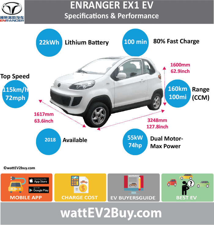 "Weichai Enranger EX1 EV Specs	 wattev2Buy.com	2018 Battery Chemistry	 Battery Capacity kWh	22 Battery Nominal rating kWh	 Voltage V	 Amps Ah	 Cells	 Modules	 Efficiency	 Weight (kg)	180 Cell Type	 SOC	 Cooling	 Cycles	 Battery Type	 Depth of Discharge (DOD)	 Energy Density Wh/kg	 Battery Manufacturer	Jiangsu Chi Air New Energy Co., Ltd Battery Warranty - years	 Battery Warranty - km	 Battery Warranty - miles	 Battery Electric Range - at constant 38mph	 Battery Electric Range - at constant 60km/h	 Battery Electric Range - at constant 25mph	 Battery Electric Range - at constant 40km/h	 Battery Electric Range - JC08 Mi	 Battery Electric Range - JC08 km	 Battery Electric Range - NEDC Mi	 Battery Electric Range - NEDC km	 Battery Electric Range - CCM Mi	100 Battery Electric Range - CCM km	160 Battery Electric Range - EPA Mi	 Battery Electric Range - EPA km	 Electric Top Speed - mph	71.875 Electric Top Speed - km/h	115 Acceleration 0 - 100km/h sec	 Acceleration 0 - 50km/h sec	 Acceleration 0 - 125km/h sec	 Acceleration 0 - 125mph sec	 Acceleration 0 - 188mph sec	 Acceleration 0 - 62mph sec	 Acceleration 0 - 60mph sec	 Acceleration 0 - 37.2mph sec	 Braking 100-0km/h (m)	 Wireless Charging	 Direct Current Fast Charge kW	Yes Charger Efficiency	 Onboard Charger kW	 Onboard Charger Optional kW	 Charging Cord - amps	 Charging Cord - volts	 LV 1 Charge kW	 LV 1 Charge Time (Hours)	 LV 2 Charge kW	 LV 2 Charge Time (Hours)	 LV 3 CCS/Combo kW	 LV 3 Charge Time (min to 70%)	 LV 3 Charge Time (min to 80%)	100 LV 3 Charge Time (mi)	 LV 3 Charge Time (km)	 Battery Swap (min)	 Supercharger	 Charging System kW	 Charger Output	 Charge Type	 Charge Connector	 Braking	 Power Outlet kW	 Power Outlet Amps	 MPGe Combined - miles	 MPGe Combined - km	 MPGe City - miles	 MPGe City - km	 MPGe Highway - miles	 MPGe Highway - km	 Max Power - hp (Electric Max)	 Max Power - kW  (Electric Max)	 Max Torque - lb.ft  (Electric Max)	 Max Torque - N.m  (Electric Max)	 Drivetrain	 Generator	 Motor Type	 Electric Motor Manufacturer	Shenzhen Simplin Technology Co., Ltd Electric Motor Output kW	5.5/20 Electric Motor Output hp	 Transmission	 Electric Motor - Rear	1 Max Power - hp (Rear)	60.3459 Max Power - kW (Rear)	45 Max Torque - lb.ft (Rear)	 Max Torque - N.m (Rear)	 Electric Motor - Front	1 Max Power - hp (Front)	13.4102 Max Power - kW (Front)	10 Max Torque - lb.ft (Front)	 Max Torque - N.m (Front)	 Energy Consumption kWh/100km	 Energy Consumption kWh/100miles	 ""EU g CO2/km ""	 Deposit	 GB Battery Lease per month	 EU Battery Lease per month	 China Battery Lease per month	 MSRP (expected)	 EU MSRP (before incentives & destination)	 NOK MSRP (before incentives & destination)	 GB MSRP (before incentives & destination)	 US MSRP (before incentives & destination)	 JAP MSRP (before incentives & destination)	 CHINA MSRP (before incentives & destination)	 Local Currency MSRP	 MSRP after incentives	 Vehicle	 Trims	 Doors	2 Seating	4 Dimensions	 Luggage (L)	 Luggage Max (L)	 GVWR (kg)	1330 GVWR (lbs)	 Curb Weight (kg)	1030 Curb Weight (lbs)	 Payload Capacity (kg)	 Payload Capacity (lbs)	 Towing Capacity (lbs)	 Max Load Height (m)	 Ground Clearance (inc)	 Ground Clearance (mm)	 Lenght (mm)	3248 Width (mm)	1617 Height (mm)	1600 Wheelbase (mm)	2090 Lenght (inc)	127.8 Width (inc)	63.6 Height (inc)	62.9 Wheelbase (inc)	82.2 Other	 Utility Factor	 Sales	 Auto Show Unveil	 Availability	 Market	 Segment	 LCD Screen (inch)	 Class	 Safety Level	 Unveiled	 Relaunch	 First Delivery	 Chassis designed	 Based On	 Extras	 AKA	 Assembly	 Self-Driving System	 SAE Autonomous Level	 Connectivity	 Unique	 Extras	 Incentives	 Home Charge Installation	 Compete	 Assembly	 Public Charging	 Subsidy	 Chinese Name	英致EX1 Model Code	YZ6320BEV WEBSITE"