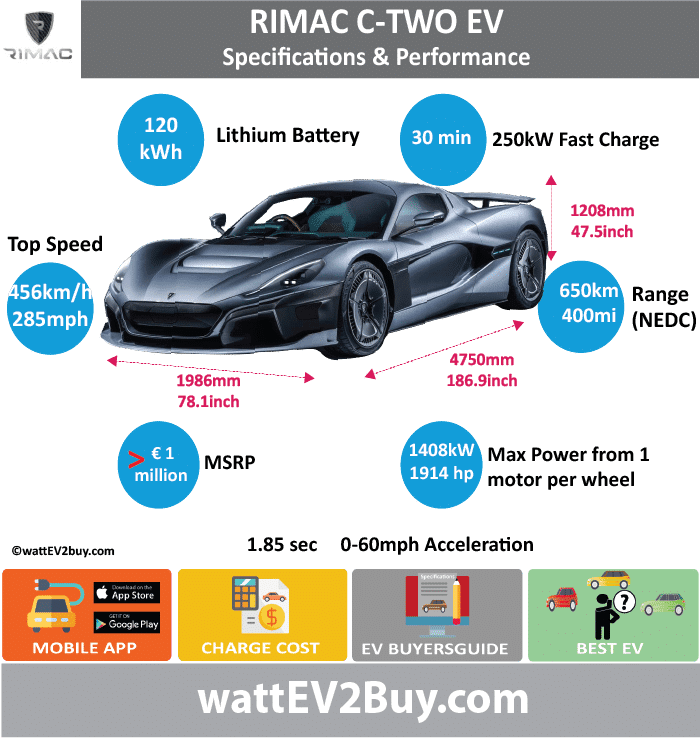 Rimac Concept Two Specs wattev2Buy.com 2018 Battery Chemistry Lithium manganese nickel Battery Capacity kWh 120 Battery Nominal rating kWh Voltage V Amps Ah Cells 6960 Modules Efficiency 97% Weight (kg) Cell Type SOC Cooling Cycles Battery Type Cylinder,21700 form-factor Depth of Discharge (DOD) Energy Density Wh/kg Battery Manufacturer Battery Warranty - years Battery Warranty - km Battery Warranty - miles Battery Electric Range - at constant 38mph Battery Electric Range - at constant 60km/h Battery Electric Range - JC08 Mi Battery Electric Range - JC08 km Battery Electric Range - NEDC Mi 400 Battery Electric Range - NEDC km 650 Battery Electric Range - CCM Mi Battery Electric Range - CCM km Battery Electric Range - EPA Mi Battery Electric Range - EPA km Electric Top Speed - mph 285 Electric Top Speed - km/h 456 Acceleration 0 - 100km/h sec Acceleration 0 - 50km/h sec Acceleration 0 - 62mph sec 1.97 Acceleration 0 - 60mph sec 1.85 Acceleration 0 - 37.2mph sec Wireless Charging Direct Current Fast Charge kW Charger Efficiency Onboard Charger kW 22 Onboard Charger Optional kW Charging Cord - amps Charging Cord - volts LV 1 Charge kW LV 1 Charge Time (Hours) LV 2 Charge kW LV 2 Charge Time (Hours) LV 3 CCS/Combo kW 250 LV 3 Charge Time (min to 70%) LV 3 Charge Time (min to 80%) 30 LV 3 Charge Time (mi) LV 3 Charge Time (km) Supercharger Charging System kW Charger Output Charge Connector Power Outlet kW Power Outlet Amps MPGe Combined - miles MPGe Combined - km MPGe City - miles MPGe City - km MPGe Highway - miles MPGe Highway - km Max Power - hp (Electric Max) 1914 Max Power - kW (Electric Max) 1408 Max Torque - lb.ft (Electric Max) 1696.415401 Max Torque - N.m (Electric Max) 2300 Drivetrain AWD Generator Motor Type Electric Motor Manufacturer Electric Motor Output kW Electric Motor Output hp Transmission Electric Motor - Rear 2 Max Power - hp (Rear) Max Power - kW (Rear) Max Torque - lb.ft (Rear) Max Torque - N.m (Rear) Electric Motor - Front 2 Max Power - hp (Front) Max Power - kW (Front) Max Torque - lb.ft (Front) Max Torque - N.m (Front) Energy Consumption kWh/100km Energy Consumption kWh/100miles Deposit GB Battery Lease per month EU Battery Lease per month China Battery Lease per month MSRP (expected) EU MSRP (before incentives & destination) NOK MSRP (before incentives & destination) GB MSRP (before incentives & destination) US MSRP (before incentives & destination) JAP MSRP (before incentives & destination) CHINA MSRP (before incentives & destination) Local Currency MSRP MSRP after incentives Vehicle Trims Doors Seating Dimensions Luggage (L) Luggage Max (L) GVWR (kg) GVWR (lbs) Curb Weight (kg) 1950 Curb Weight (lbs) Payload Capacity (kg) Payload Capacity (lbs) Towing Capacity (lbs) Max Load Height (m) Ground Clearance (inc) Ground Clearance (mm) Lenght (mm) 4750 Width (mm) 1986 Height (mm) 1208 Wheelbase (mm) 2745 Lenght (inc) 186.9 Width (inc) 78.1 Height (inc) 47.5 Wheelbase (inc) 108.0 Other Utility Factor Sales Auto Show Unveil Geneva Availability Market Segment LCD Screen (inch) Class Safety Level Unveiled 2018 Relaunch First Delivery 20 of 100 in 2018 Chassis designed Based On Extras AKA Self-Driving System ADAS SAE Autonomous Level 4 straitline Connectivity Unique Extras Incentives Home Charge Installation Assembly Public Charging Subsidy Chinese Name Model Code WEBSITE