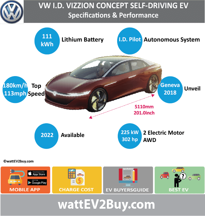 VW ID VIZZION saloon self-driving EV SPECS wattev2Buy.com CONCEPT Battery Chemistry Battery Capacity kWh 111 Battery Nominal rating kWh Voltage V Amps Ah Cells Modules Efficiency Weight (kg) Cell Type SOC Cooling Cycles Battery Type Depth of Discharge (DOD) Energy Density Wh/kg Battery Manufacturer Battery Warranty - years Battery Warranty - km Battery Warranty - miles Battery Electric Range - at constant 38mph Battery Electric Range - at constant 60km/h Battery Electric Range - at constant 25mph Battery Electric Range - at constant 40km/h Battery Electric Range - JC08 Mi Battery Electric Range - JC08 km Battery Electric Range - NEDC Mi Battery Electric Range - NEDC km Battery Electric Range - CCM Mi Battery Electric Range - CCM km Battery Electric Range - EPA Mi Battery Electric Range - EPA km Electric Top Speed - mph 112.5 Electric Top Speed - km/h 180 Acceleration 0 - 100km/h sec Acceleration 0 - 50km/h sec Acceleration 0 - 125km/h sec Acceleration 0 - 125mph sec Acceleration 0 - 188mph sec Acceleration 0 - 62mph sec Acceleration 0 - 60mph sec Acceleration 0 - 37.2mph sec Braking 100-0km/h (m) Wireless Charging Direct Current Fast Charge kW Charger Efficiency Onboard Charger kW Onboard Charger Optional kW Charging Cord - amps Charging Cord - volts LV 1 Charge kW LV 1 Charge Time (Hours) LV 2 Charge kW LV 2 Charge Time (Hours) LV 3 CCS/Combo kW LV 3 Charge Time (min to 70%) LV 3 Charge Time (min to 80%) LV 3 Charge Time (mi) LV 3 Charge Time (km) Battery Swap (min) Supercharger Charging System kW Charger Output Charge Connector Braking Power Outlet kW Power Outlet Amps MPGe Combined - miles MPGe Combined - km MPGe City - miles MPGe City - km MPGe Highway - miles MPGe Highway - km Max Power - hp (Electric Max) Max Power - kW (Electric Max) Max Torque - lb.ft (Electric Max) Max Torque - N.m (Electric Max) Drivetrain Generator Motor Type Electric Motor Manufacturer Electric Motor Output kW 225 Electric Motor Output hp 301.7295 Transmission Electric Motor - Rear Max Power - hp (Rear) Max Power - kW (Rear) Max Torque - lb.ft (Rear) Max Torque - N.m (Rear) Electric Motor - Front Max Power - hp (Front) Max Power - kW (Front) Max Torque - lb.ft (Front) Max Torque - N.m (Front) Energy Consumption kWh/100km Energy Consumption kWh/100miles Deposit GB Battery Lease per month EU Battery Lease per month China Battery Lease per month MSRP (expected) EU MSRP (before incentives & destination) NOK MSRP (before incentives & destination) GB MSRP (before incentives & destination) US MSRP (before incentives & destination) JAP MSRP (before incentives & destination) CHINA MSRP (before incentives & destination) Local Currency MSRP MSRP after incentives Vehicle Trims Doors Seating Dimensions Luggage (L) Luggage Max (L) GVWR (kg) GVWR (lbs) Curb Weight (kg) Curb Weight (lbs) Payload Capacity (kg) Payload Capacity (lbs) Towing Capacity (lbs) Max Load Height (m) Ground Clearance (inc) Ground Clearance (mm) Lenght (mm) 5110 Width (mm) 0 Height (mm) 0 Wheelbase (mm) 0 Lenght (inc) 201.0 Width (inc) Height (inc) Wheelbase (inc) Other Utility Factor Sales Auto Show Unveil Geneva Availability Market Segment Luxury MPV LCD Screen (inch) Class Safety Level Unveiled 2018 Relaunch First Delivery Chassis designed Based On Extras AKA Assembly Self-Driving System Digital Chauffeur SAE Autonomous Level Connectivity Unique Extras Incentives Home Charge Installation Compete Assembly Public Charging Subsidy Chinese Name Model Code WEBSITE