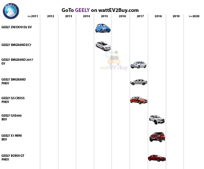 complete-list-of-geely-ev-models