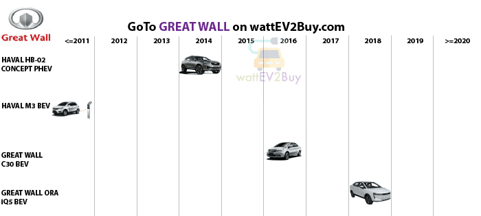 complete-list-of-gwm-ev-models