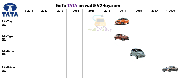complete-list-of-tata-ev-models