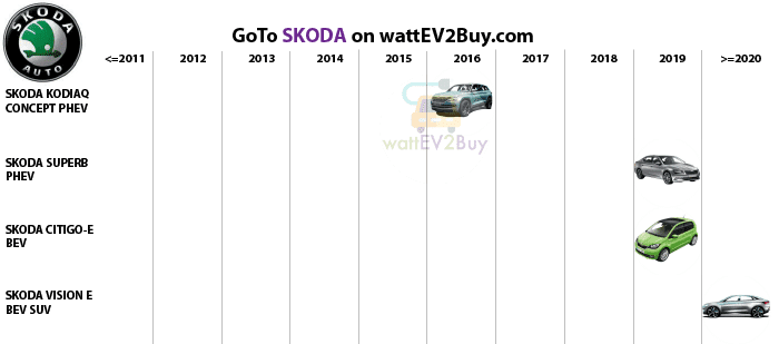 complete-list-of-skoda-ev-models