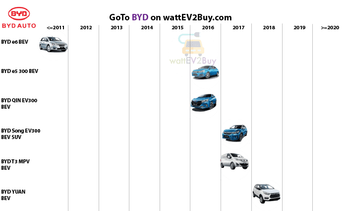 complete-list-of-byd-bev-models
