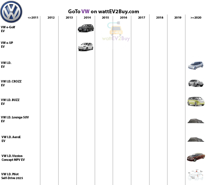 complete-list-of-vw-bev-models