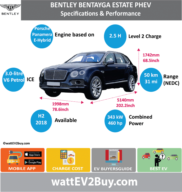 Bentley Bantayga Estate PHEV Specs wattev2Buy.com 2018 Battery Chemistry Battery Capacity kWh Battery Nominal rating kWh Voltage V Amps Ah Cells Modules Weight (kg) Cell Type SOC Cooling Cycles Battery Type Depth of Discharge (DOD) Energy Density Wh/kg Battery Manufacturer Battery Warranty - years Battery Warranty - km Battery Warranty - miles Battery Electric Range - at constant 38mph Battery Electric Range - at constant 60km/h Battery Electric Range - JC08 Mi Battery Electric Range - JC08 km Battery Electric Range - NEDC Mi 31.25 Battery Electric Range - NEDC km 50 Battery Electric Range - CCM Mi Battery Electric Range - CCM km Battery Electric Range - EPA Mi Battery Electric Range - EPA km Electric Top Speed - mph Electric Top Speed - km/h Acceleration 0 - 100km/h sec Acceleration 0 - 50km/h sec Acceleration 0 - 62mph sec Acceleration 0 - 60mph sec Acceleration 0 - 37.2mph sec Wireless Charging Direct Current Fast Charge kW Onboard Charger kW Charger Efficiency Charging Cord - amps Charging Cord - volts LV 1 Charge kW LV 1 Charge Time (Hours) LV 2 Charge kW LV 2 Charge Time (Hours) 2.5 LV 3 CCS/Combo kW LV 3 Charge Time (min to 70%) LV 3 Charge Time (min to 80%) LV 3 Charge Time (mi) LV 3 Charge Time (km) Charging System kW Charger Output Charge Connector Power Outlet kW Power Outlet Amps MPGe Combined - miles MPGe Combined - km MPGe City - miles MPGe City - km MPGe Highway - miles MPGe Highway - km Max Power - hp (Electric Max) Max Power - kW (Electric Max) Max Torque - lb.ft (Electric Max) Max Torque - N.m (Electric Max) Drivetrain Electric Motor Manufacturer Generator Electric Motor - Front Max Power - hp (Front) Max Power - kW (Front) Max Torque - lb.ft (Front) Max Torque - N.m (Front) Electric Motor - Rear Max Power - hp (Rear) Max Power - kW (Rear) Max Torque - lb.ft (Rear) Max Torque - N.m (Rear) Motor Type Electric Motor Output kW Electric Motor Output hp Electric Motor Transmission Energy Consumption kWh/100km Energy Consumption kWh/100miles Deposit Lease pm GB Battery Lease per month EU Battery Lease per month MSRP (expected) EU MSRP (before incentives & destination) GB MSRP (before incentives & destination) US MSRP (before incentives & destination) CHINA MSRP (before incentives & destination) MSRP after incentives Vehicle Trims Doors Seating 4 Dimensions Fuel tank (gal) Fuel tank (L) Luggage (L) GVWR (kg) GVWR (lbs) Curb Weight (kg) Curb Weight (lbs) Payload Capacity (kg) Payload Capacity (lbs) Towing Capacity (lbs) Max Load Height (m) Ground Clearance (inc) Ground Clearance (mm) Lenght (mm) 5140 Width (mm) 1998 Height (mm) 1742 Wheelbase (mm) 2995 Lenght (inc) 202.2 Width (inc) 78.6 Height (inc) 68.5 Wheelbase (inc) 117.8 Combustion 3.0-litre V6 petrol Extended Range - mile Extended Range - km ICE Max Power - hp ICE Max Power - kW ICE Max Torque - lb.ft ICE Max Torque - N.m ICE Top speed - mph ICE Top speed - km/h ICE Acceleration 0 - 50km/h sec ICE Acceleration 0 - 62mph sec ICE Acceleration 0 - 60mph sec ICE MPGe Combined - miles ICE MPGe Combined - km ICE MPGe City - miles ICE MPGe City - km ICE MPGe Highway - miles ICE MPGe Highway - km ICE Transmission ICE Fuel Consumption l/100km ICE MPG Fuel Efficiency ICE Emission Rating ICE Emissions CO2/mi grams ICE Emissions CO2/km grams 75 Total System Total Output kW 343.0224754 Total Output hp 460 Total Tourque lb.ft Total Tourque N.m MPGe Electric Only - miles Fuel Consumption l/100km Emission Rating 75g/km Combines NEDC Other Utility Factor Auto Show Unveil Geneva Auto Show Market Segment Reveal Date Class Assembly Safety Level Unveiled Mar-18 Relaunch First Delivery H2 2018 Chassis designed Based On Panamera E-Hybrid Engine AKA Self-Driving System SAE Autonomous Level Connectivity Unique Extras Incentives Home Charge Installation Public Charging Subsidy Chinese Name Model Code