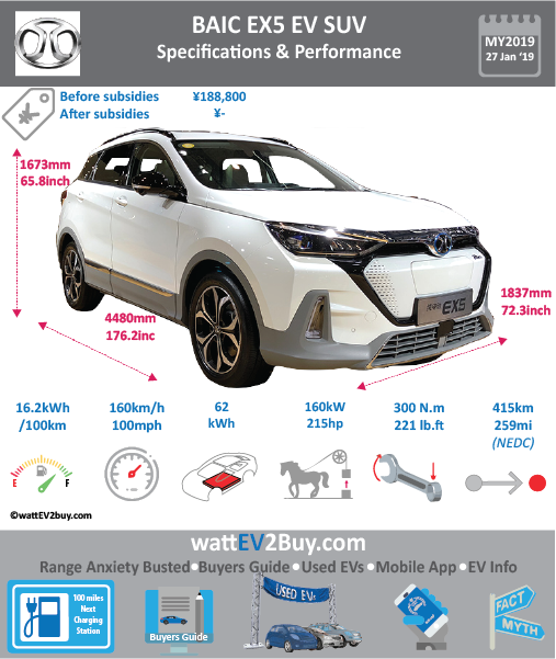 BAIC EX5 SUV EV Specs wattev2Buy.com 2018 Battery Chemistry Ternary Battery Capacity kWh Battery Nominal rating kWh Voltage V Amps Ah Cells Modules Efficiency Weight (kg) Cell Type SOC Cooling Cycles Battery Type Depth of Discharge (DOD) Energy Density Wh/kg 146.56 Battery Manufacturer Battery Warranty - years Battery Warranty - km Battery Warranty - miles Battery Electric Range - at constant 38mph Battery Electric Range - at constant 60km/h Battery Electric Range - at constant 25mph Battery Electric Range - at constant 40km/h Battery Electric Range - JC08 Mi Battery Electric Range - JC08 km Battery Electric Range - WLTP Mi Battery Electric Range - WLTP km Battery Electric Range - NEDC Mi Battery Electric Range - NEDC km Battery Electric Range - CCM Mi 259.375 Battery Electric Range - CCM km 415 Battery Electric Range - EPA Mi Battery Electric Range - EPA km Electric Top Speed - mph 100 Electric Top Speed - km/h 160 Acceleration 0 - 100km/h sec Acceleration 0 - 50km/h sec Acceleration 0 - 125km/h sec Acceleration 0 - 125mph sec Acceleration 0 - 188mph sec Acceleration 0 - 62mph sec Acceleration 0 - 60mph sec Acceleration 0 - 37.2mph sec Braking 100-0km/h (m) Wireless Charging Direct Current Fast Charge kW Charger Efficiency Onboard Charger kW Onboard Charger Optional kW Charging Cord - amps Charging Cord - volts LV 1 Charge kW LV 1 Charge Time (Hours) LV 2 Charge kW LV 2 Charge Time (Hours) LV 3 CCS/Combo kW LV 3 Charge Time (min to 70%) LV 3 Charge Time (min to 80%) LV 3 Charge Time (mi) LV 3 Charge Time (km) Battery Swap (min) Supercharger Charging System kW Charger Output Charge Type Charge Connector Braking Power Outlet kW Power Outlet Amps MPGe Combined - miles MPGe Combined - km MPGe City - miles MPGe City - km MPGe Highway - miles MPGe Highway - km Max Power - hp (Electric Max) 214.5632 Max Power - kW (Electric Max) 160 Max Torque - lb.ft (Electric Max) Max Torque - N.m (Electric Max) 300 Drivetrain Generator Motor Type Electric Motor Manufacturer Electric Mo