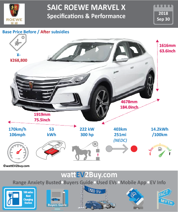 "Roewe Marvel X EV SUV Specs wattev2Buy.com 2018 Battery Chemistry Battery Capacity kWh 53 Battery Nominal rating kWh Voltage V Amps Ah Cells Modules Efficiency Weight (kg) 380 Cell Type SOC Cooling Cycles Battery Type Depth of Discharge (DOD) Energy Density Wh/kg 145.76 Battery Manufacturer Shanghai Jie New Power Battery System Co., Ltd Battery Warranty - years Battery Warranty - km Battery Warranty - miles Battery Electric Range - at constant 38mph Battery Electric Range - at constant 60km/h Battery Electric Range - at constant 25mph Battery Electric Range - at constant 40km/h Battery Electric Range - JC08 Mi Battery Electric Range - JC08 km Battery Electric Range - NEDC Mi Battery Electric Range - NEDC km 251.875 Battery Electric Range - CCM Mi 403 Battery Electric Range - CCM km Battery Electric Range - EPA Mi Battery Electric Range - EPA km Electric Top Speed - mph 106.25 Electric Top Speed - km/h 170 Acceleration 0 - 100km/h sec Acceleration 0 - 50km/h sec Acceleration 0 - 125km/h sec Acceleration 0 - 125mph sec Acceleration 0 - 188mph sec Acceleration 0 - 62mph sec Acceleration 0 - 60mph sec Acceleration 0 - 37.2mph sec Braking 100-0km/h (m) Wireless Charging Direct Current Fast Charge kW Charger Efficiency Onboard Charger kW Onboard Charger Optional kW Charging Cord - amps Charging Cord - volts LV 1 Charge kW LV 1 Charge Time (Hours) LV 2 Charge kW LV 2 Charge Time (Hours) LV 3 CCS/Combo kW LV 3 Charge Time (min to 70%) LV 3 Charge Time (min to 80%) LV 3 Charge Time (mi) LV 3 Charge Time (km) Battery Swap (min) Supercharger Charging System kW Charger Output Charge Type Charge Connector Braking Power Outlet kW Power Outlet Amps MPGe Combined - miles MPGe Combined - km MPGe City - miles MPGe City - km MPGe Highway - miles MPGe Highway - km Max Power - hp (Electric Max) Max Power - kW (Electric Max) Max Torque - lb.ft (Electric Max) Max Torque - N.m (Electric Max) Drivetrain Generator Motor Type Electric Motor Manufacturer Huayu Automotive Electric System Co., Ltd Electric Motor Output kW 40/25 Electric Motor Output hp 54/33 Transmission Electric Motor - Rear 2 Max Power - hp (Rear) 114/70 Max Power - kW (Rear) 85/52 Max Torque - lb.ft (Rear) Max Torque - N.m (Rear) Electric Motor - Front Max Power - hp (Front) Max Power - kW (Front) Max Torque - lb.ft (Front) Max Torque - N.m (Front) Energy Consumption kWh/100km 14.2 Energy Consumption kWh/100miles ""EU g CO2/km "" Deposit GB Battery Lease per month EU Battery Lease per month China Battery Lease per month MSRP (expected) EU MSRP (before incentives & destination) NOK MSRP (before incentives & destination) GB MSRP (before incentives & destination) US MSRP (before incentives & destination) JAP MSRP (before incentives & destination) CHINA MSRP (before incentives & destination) Local Currency MSRP MSRP after incentives Vehicle Trims Doors Seating 5 Dimensions Luggage (L) Luggage Max (L) GVWR (kg) 2185 GVWR (lbs) Curb Weight (kg) 1759 Curb Weight (lbs) Payload Capacity (kg) Payload Capacity (lbs) Towing Capacity (lbs) Max Load Height (m) Ground Clearance (inc) Ground Clearance (mm) Lenght (mm) 4678 Width (mm) 1919 Height (mm) 1616 Wheelbase (mm) 2800 Lenght (inc) 184.0 Width (inc) 75.5 Height (inc) 63.6 Wheelbase (inc) 110.1 Other Utility Factor Sales Auto Show Unveil Availability Market Segment LCD Screen (inch) Class Safety Level Unveiled Relaunch First Delivery Chassis designed Based On Extras AKA Assembly Self-Driving System SAE Autonomous Level Connectivity Unique Extras Incentives Home Charge Installation Compete Assembly Public Charging Subsidy Chinese Name Model Code CSA6461FBEV1 WEBSITE"
