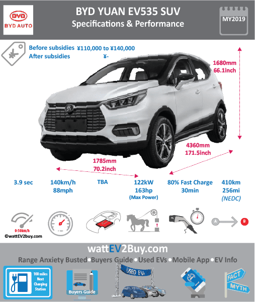 BYD Yuan EV535 specs Brand BYD Model BYD Yuan EV535 Model Year 2019 Fuel_Type BEV Chinese Name 比亚迪元 Model Code BYD7003BEV Battery Capacity kWh Battery Nominal rating kWh Energy Density Wh/kg Battery Electric Range - at constant 38mph 334.375 Battery Electric Range - at constant 60km/h 535 WLTP g CO2/km CO2 Emissions (WLTP) g/km BEV Range - NEDC km 535 BEV - NEDC Mi 334 EPA BEV Range - km 0 EPA BEV Range - Mi Extended Range - mile BEV Range - WLTP km 0 BEV Range - WLTP Mi 0 Electric Top Speed - mph 87.5 Electric Top Speed - km/h 140 Acceleration 0 - 100km/h sec 8.9 Onboard Charger kW 7 LV 2 Charge Time (Hours) 0 LV 3 Charge Time (min to 80%) 66 Energy Consumption kWh/km Max Power - hp (Electric Max) 214.5632 Max Power - kW (Electric Max) 160 CHINA MSRP (before incentives & destination) US MSRP (before incentives & destination) MSRP after incentives 79990 Lenght (mm) 4360 Width (mm) 1785 Height (mm) 1680 Wheelbase (mm) 2535 Lenght (inc) 171.5093636 Width (inc) 70.21656285 Height (inc) 66.0861768 Wheelbase (inc) 99.71932035 Curb Weight (kg) 1470