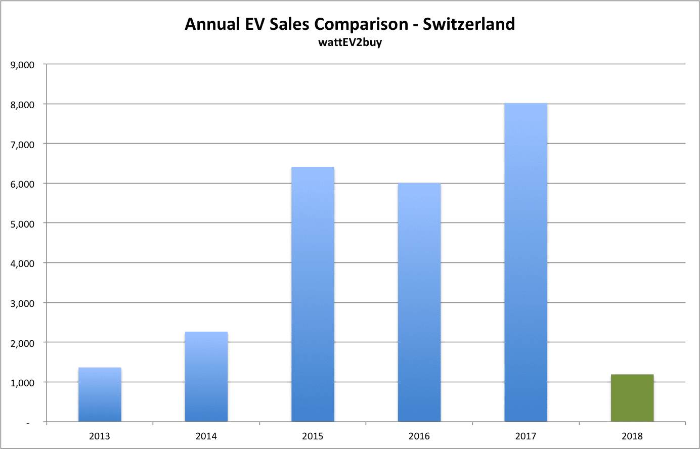 Switzerland-ev-sales-february-2018 chart