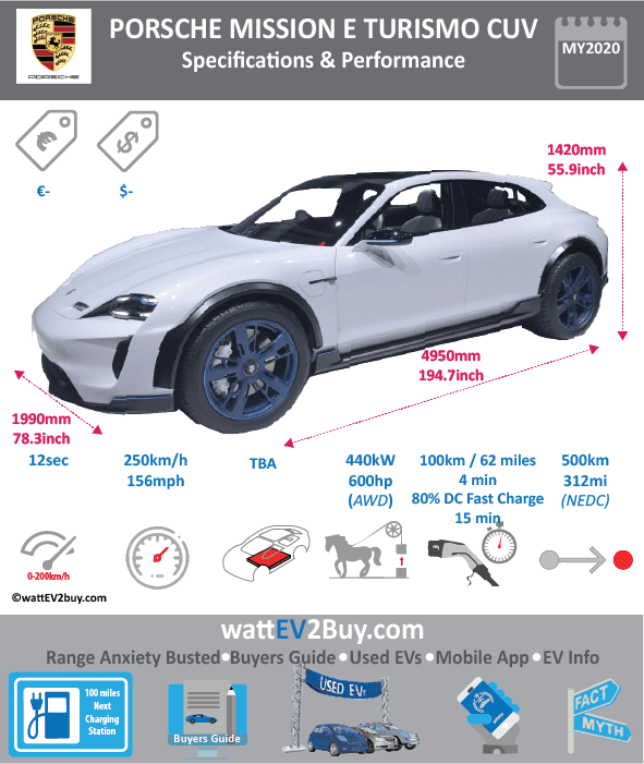 Porsche Mission E Turismo CUV EV Specs wattev2Buy.com 2020 Battery Chemistry Battery Capacity kWh Battery Nominal rating kWh Voltage V 800 Amps Ah Cells Modules Efficiency Weight (kg) Cell Type SOC Cooling Cycles Battery Type Depth of Discharge (DOD) Energy Density Wh/kg Battery Manufacturer Battery Warranty - years Battery Warranty - km Battery Warranty - miles Battery Electric Range - at constant 38mph Battery Electric Range - at constant 60km/h Battery Electric Range - at constant 25mph Battery Electric Range - at constant 40km/h Battery Electric Range - JC08 Mi Battery Electric Range - JC08 km Battery Electric Range - WLTP Mi Battery Electric Range - WLTP km Battery Electric Range - NEDC Mi 312.5 Battery Electric Range - NEDC km 500 Battery Electric Range - CCM Mi Battery Electric Range - CCM km Battery Electric Range - EPA Mi Battery Electric Range - EPA km Electric Top Speed - mph Electric Top Speed - km/h Acceleration 0 - 100km/h sec 3.5 Acceleration 0 - 50km/h sec Acceleration 0 - 125km/h sec Acceleration 0 - 125mph sec 12 Acceleration 0 - 188mph sec Acceleration 0 - 62mph sec Acceleration 0 - 60mph sec Acceleration 0 - 37.2mph sec Braking 100-0km/h (m) Wireless Charging Direct Current Fast Charge kW Charger Efficiency Onboard Charger kW Onboard Charger Optional kW Charging Cord - amps Charging Cord - volts LV 1 Charge kW LV 1 Charge Time (Hours) LV 2 Charge kW LV 2 Charge Time (Hours) LV 3 CCS/Combo kW LV 3 Charge Time (min to 70%) LV 3 Charge Time (min to 80%) 15 LV 3 Charge Time (mi) LV 3 Charge Time (km) 400 Battery Swap (min) Supercharger Charging System kW Charger Output Charge Type Charge Connector Braking Power Outlet kW Power Outlet Amps MPGe Combined - miles MPGe Combined - km MPGe City - miles MPGe City - km MPGe Highway - miles MPGe Highway - km Max Power - hp (Electric Max) 600 Max Power - kW (Electric Max) 440 Max Torque - lb.ft (Electric Max) Max Torque - N.m (Electric Max) Drivetrain AWD Generator Motor Type Electric Motor Manufacturer Electr