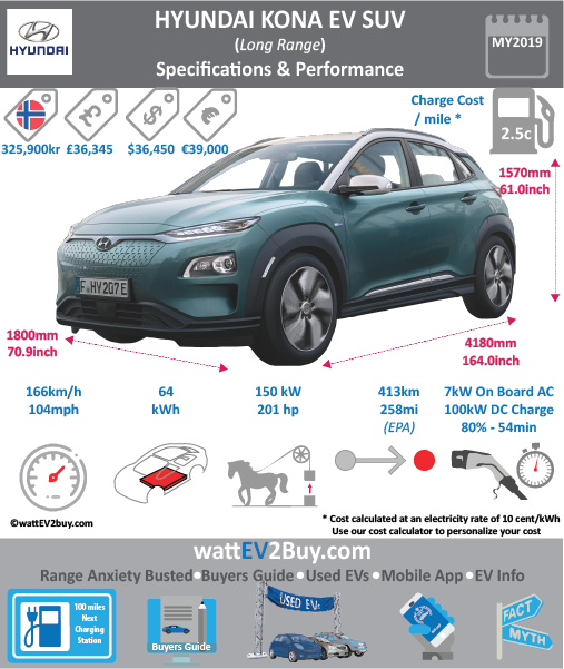 Hyundai Kona EV Specs wattev2Buy.com 2018 Battery Chemistry Battery Capacity kWh 39.2/64 Battery Nominal rating kWh Voltage V Amps Ah Cells Modules Efficiency Weight (kg) Cell Type SOC Cooling Cycles Battery Type Depth of Discharge (DOD) Energy Density Wh/kg Battery Manufacturer Battery Warranty - years Battery Warranty - km Battery Warranty - miles Battery Electric Range - at constant 38mph Battery Electric Range - at constant 60km/h Battery Electric Range - at constant 25mph Battery Electric Range - at constant 40km/h Battery Electric Range - JC08 Mi Battery Electric Range - JC08 km Battery Electric Range - NEDC Mi 187.5/293.75 Battery Electric Range - NEDC km 300/470 Battery Electric Range - CCM Mi Battery Electric Range - CCM km Battery Electric Range - EPA Mi Battery Electric Range - EPA km Electric Top Speed - mph Electric Top Speed - km/h Acceleration 0 - 100km/h sec 9.3/7.6 Acceleration 0 - 50km/h sec Acceleration 0 - 125km/h sec Acceleration 0 - 125mph sec Acceleration 0 - 188mph sec Acceleration 0 - 62mph sec Acceleration 0 - 60mph sec Acceleration 0 - 37.2mph sec Braking 100-0km/h (m) Wireless Charging Direct Current Fast Charge kW Charger Efficiency Onboard Charger kW 7.2 Onboard Charger Optional kW Charging Cord - amps Charging Cord - volts LV 1 Charge kW LV 1 Charge Time (Hours) LV 2 Charge kW LV 2 Charge Time (Hours) LV 3 CCS/Combo kW 100 LV 3 Charge Time (min to 70%) LV 3 Charge Time (min to 80%) 60 LV 3 Charge Time (mi) LV 3 Charge Time (km) Battery Swap (min) Supercharger Charging System kW Charger Output Charge Connector Braking Power Outlet kW Power Outlet Amps MPGe Combined - miles MPGe Combined - km MPGe City - miles MPGe City - km MPGe Highway - miles MPGe Highway - km Max Power - hp (Electric Max) Max Power - kW (Electric Max) Max Torque - lb.ft (Electric Max) Max Torque - N.m (Electric Max) 395 Drivetrain Generator Motor Type Electric Motor Manufacturer Electric Motor Output kW 99/150 Electric Motor Output hp 135/201 Transmission Electric Mo