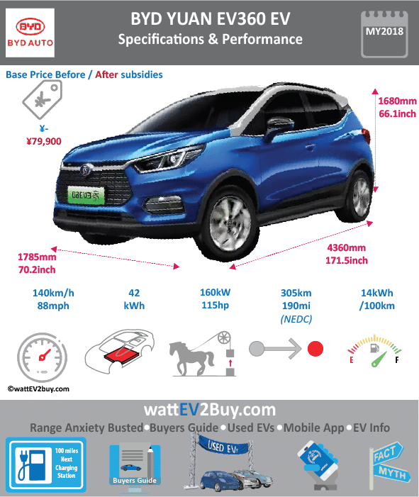 "BYD YUAN EV360 Specs wattev2Buy.com 2018 Battery Chemistry Battery Capacity kWh 43.2 Battery Nominal rating kWh 42 Voltage V Amps Ah Cells Modules Efficiency Weight (kg) 300 Cell Type SOC Cooling Cycles Battery Type Depth of Discharge (DOD) Energy Density Wh/kg 146.27 Battery Manufacturer Battery Warranty - years Battery Warranty - km Battery Warranty - miles Battery Electric Range - at constant 38mph 225 Battery Electric Range - at constant 60km/h 360 Battery Electric Range - at constant 25mph Battery Electric Range - at constant 40km/h Battery Electric Range - JC08 Mi Battery Electric Range - JC08 km Battery Electric Range - NEDC Mi Battery Electric Range - NEDC km Battery Electric Range - CCM Mi 190.625 Battery Electric Range - CCM km 305 Battery Electric Range - EPA Mi Battery Electric Range - EPA km Electric Top Speed - mph 75 Electric Top Speed - km/h 120 Acceleration 0 - 100km/h sec 8.9 Acceleration 0 - 50km/h sec Acceleration 0 - 125km/h sec Acceleration 0 - 125mph sec Acceleration 0 - 188mph sec Acceleration 0 - 62mph sec Acceleration 0 - 60mph sec Acceleration 0 - 37.2mph sec Braking 100-0km/h (m) Wireless Charging Direct Current Fast Charge kW Charger Efficiency Onboard Charger kW Onboard Charger Optional kW Charging Cord - amps Charging Cord - volts LV 1 Charge kW LV 1 Charge Time (Hours) LV 2 Charge kW LV 2 Charge Time (Hours) LV 3 CCS/Combo kW LV 3 Charge Time (min to 70%) LV 3 Charge Time (min to 80%) LV 3 Charge Time (mi) LV 3 Charge Time (km) Battery Swap (min) Supercharger Charging System kW Charger Output Charge Type Charge Connector Braking Power Outlet kW Power Outlet Amps MPGe Combined - miles MPGe Combined - km MPGe City - miles MPGe City - km MPGe Highway - miles MPGe Highway - km Max Power - hp (Electric Max) 174.3326 Max Power - kW (Electric Max) 130 Max Torque - lb.ft (Electric Max) Max Torque - N.m (Electric Max) 180 Drivetrain Generator Motor Type Electric Motor Manufacturer Electric Motor Output kW 70 Electric Motor Output hp 94 Transmission Electric Motor - Rear Max Power - hp (Rear) Max Power - kW (Rear) Max Torque - lb.ft (Rear) Max Torque - N.m (Rear) Electric Motor - Front Max Power - hp (Front) Max Power - kW (Front) Max Torque - lb.ft (Front) Max Torque - N.m (Front) Energy Consumption kWh/100km 14 Energy Consumption kWh/100miles ""EU g CO2/km "" Deposit GB Battery Lease per month EU Battery Lease per month China Battery Lease per month MSRP (expected) EU MSRP (before incentives & destination) NOK MSRP (before incentives & destination) GB MSRP (before incentives & destination) US MSRP (before incentives & destination) JAP MSRP (before incentives & destination) CHINA MSRP (before incentives & destination) Local Currency MSRP MSRP after incentives Vehicle Trims Doors Seating Dimensions Luggage (L) Luggage Max (L) GVWR (kg) 1870 GVWR (lbs) Curb Weight (kg) 1470 Curb Weight (lbs) Payload Capacity (kg) Payload Capacity (lbs) Towing Capacity (lbs) Max Load Height (m) Ground Clearance (inc) Ground Clearance (mm) Lenght (mm) 4360 Width (mm) 1785 Height (mm) 1680 Wheelbase (mm) 2535 Lenght (inc) 171.5 Width (inc) 70.2 Height (inc) 66.1 Wheelbase (inc) 99.7 Other Utility Factor Sales Auto Show Unveil Beijing Availability Market Segment LCD Screen (inch) Class Safety Level Unveiled Relaunch First Delivery Q2 2018 Chassis designed Based On Extras AKA Assembly Self-Driving System SAE Autonomous Level Connectivity Unique Extras Incentives Home Charge Installation Compete Assembly Public Charging Subsidy Chinese Name 比亚迪元 Model Code BYD7003BEV WEBSITE"