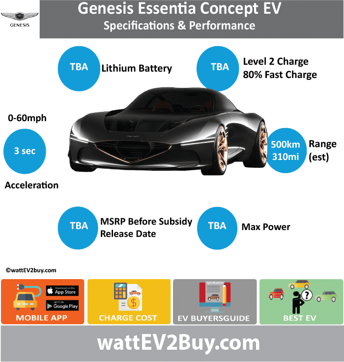 "Genesis Essentia Concept EV Specs	 wattev2Buy.com	Concept Battery Chemistry	 Battery Capacity kWh	 Battery Nominal rating kWh	 Voltage V	 Amps Ah	 Cells	 Modules	 Efficiency	 Weight (kg)	 Cell Type	 SOC	 Cooling	 Cycles	 Battery Type	 Depth of Discharge (DOD)	 Energy Density Wh/kg	 Battery Manufacturer	 Battery Warranty - years	 Battery Warranty - km	 Battery Warranty - miles	 Battery Electric Range - at constant 38mph	 Battery Electric Range - at constant 60km/h	 Battery Electric Range - at constant 25mph	 Battery Electric Range - at constant 40km/h	 Battery Electric Range - JC08 Mi	 Battery Electric Range - JC08 km	 Battery Electric Range - WLTP Mi	312.5 Battery Electric Range - WLTP km	500 Battery Electric Range - NEDC Mi	 Battery Electric Range - NEDC km	 Battery Electric Range - CCM Mi	 Battery Electric Range - CCM km	 Battery Electric Range - EPA Mi	 Battery Electric Range - EPA km	 Electric Top Speed - mph	 Electric Top Speed - km/h	 Acceleration 0 - 100km/h sec	 Acceleration 0 - 50km/h sec	 Acceleration 0 - 125km/h sec	 Acceleration 0 - 125mph sec	 Acceleration 0 - 188mph sec	 Acceleration 0 - 62mph sec	 Acceleration 0 - 60mph sec	3 Acceleration 0 - 37.2mph sec	 Braking 100-0km/h (m)	 Wireless Charging	 Direct Current Fast Charge kW	 Charger Efficiency	 Onboard Charger kW	 Onboard Charger Optional kW	 Charging Cord - amps	 Charging Cord - volts	 LV 1 Charge kW	 LV 1 Charge Time (Hours)	 LV 2 Charge kW	 LV 2 Charge Time (Hours)	 LV 3 CCS/Combo kW	 LV 3 Charge Time (min to 70%)	 LV 3 Charge Time (min to 80%)	 LV 3 Charge Time (mi)	 LV 3 Charge Time (km)	 Battery Swap (min)	 Supercharger	 Charging System kW	 Charger Output	 Charge Type	 Charge Connector	 Braking	 Power Outlet kW	 Power Outlet Amps	 MPGe Combined - miles	 MPGe Combined - km	 MPGe City - miles	 MPGe City - km	 MPGe Highway - miles	 MPGe Highway - km	 Max Power - hp (Electric Max)	 Max Power - kW  (Electric Max)	 Max Torque - lb.ft  (Electric Max)	 Max Torque - N.m  (Electric Max)	 Drivetrain	 Generator	 Motor Type	 Electric Motor Manufacturer	 Electric Motor Output kW	 Electric Motor Output hp	 Transmission	 Electric Motor - Rear	 Max Power - hp (Rear)	 Max Power - kW (Rear)	 Max Torque - lb.ft (Rear)	 Max Torque - N.m (Rear)	 Electric Motor - Front	 Max Power - hp (Front)	 Max Power - kW (Front)	 Max Torque - lb.ft (Front)	 Max Torque - N.m (Front)	 Energy Consumption kWh/100km	 Energy Consumption kWh/100miles	 ""EU g CO2/km ""	 Deposit	 GB Battery Lease per month	 EU Battery Lease per month	 China Battery Lease per month	 MSRP (expected)	 EU MSRP (before incentives & destination)	 NOK MSRP (before incentives & destination)	 GB MSRP (before incentives & destination)	 US MSRP (before incentives & destination)	 JAP MSRP (before incentives & destination)	 CHINA MSRP (before incentives & destination)	 Local Currency MSRP	 MSRP after incentives	 Vehicle	 Trims	 Doors	 Seating	 Dimensions	 Luggage (L)	 Luggage Max (L)	 GVWR (kg)	 GVWR (lbs)	 Curb Weight (kg)	 Curb Weight (lbs)	 Payload Capacity (kg)	 Payload Capacity (lbs)	 Towing Capacity (lbs)	 Max Load Height (m)	 Ground Clearance (inc)	 Ground Clearance (mm)	 Lenght (mm)	0 Width (mm)	0 Height (mm)	0 Wheelbase (mm)	0 Lenght (inc)	 Width (inc)	 Height (inc)	 Wheelbase (inc)	 Other	 Utility Factor	 Sales	 Auto Show Unveil	New York Availability	 Market	 Segment	 LCD Screen (inch)	 Class	 Safety Level	 Unveiled	2018 March Relaunch	 First Delivery	 Chassis designed	 Based On	 Extras	 AKA	 Assembly	 Self-Driving System	 SAE Autonomous Level	 Connectivity	 Unique	 Extras	 Incentives	 Home Charge Installation	 Compete	 Assembly	 Public Charging	 Subsidy	 Chinese Name	 Model Code	 Batch	 WEBSITE"
