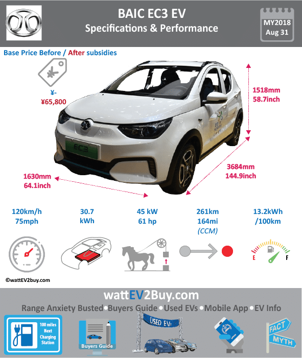 BAIC EC3 EV Specs (BAIC EC220) wattev2Buy.com 2018 Battery Chemistry ternary nickel-cobalt-manganese-manganese Battery Capacity kWh 30.7 Battery Nominal rating kWh Voltage V Amps Ah Cells Modules Efficiency Weight (kg) Cell Type SOC Cooling Cycles Battery Type Depth of Discharge (DOD) Energy Density Wh/kg 143.92 Battery Manufacturer Battery Warranty - years Battery Warranty - km Battery Warranty - miles Battery Electric Range - at constant 38mph 196.875 Battery Electric Range - at constant 60km/h 315 Battery Electric Range - at constant 25mph Battery Electric Range - at constant 40km/h Battery Electric Range - JC08 Mi Battery Electric Range - JC08 km Battery Electric Range - WLTP Mi Battery Electric Range - WLTP km Battery Electric Range - NEDC Mi 163.125 Battery Electric Range - NEDC km 261 Battery Electric Range - CCM Mi Battery Electric Range - CCM km Battery Electric Range - EPA Mi Battery Electric Range - EPA km Electric Top Speed - mph 75 Electric Top Speed - km/h 120 Acceleration 0 - 100km/h sec Acceleration 0 - 50km/h sec Acceleration 0 - 125km/h sec Acceleration 0 - 125mph sec Acceleration 0 - 188mph sec Acceleration 0 - 62mph sec Acceleration 0 - 60mph sec Acceleration 0 - 37.2mph sec Braking 100-0km/h (m) Wireless Charging Direct Current Fast Charge kW Charger Efficiency Onboard Charger kW Onboard Charger Optional kW Charging Cord - amps Charging Cord - volts LV 1 Charge kW LV 1 Charge Time (Hours) LV 2 Charge kW LV 2 Charge Time (Hours) LV 3 CCS/Combo kW LV 3 Charge Time (min to 70%) LV 3 Charge Time (min to 80%) LV 3 Charge Time (mi) LV 3 Charge Time (km) Battery Swap (min) Supercharger Charging System kW Charger Output Charge Type Charge Connector Braking Power Outlet kW Power Outlet Amps MPGe Combined - miles MPGe Combined - km MPGe City - miles MPGe City - km MPGe Highway - miles MPGe Highway - km Max Power - hp (Electric Max) 60.3459 Max Power - kW (Electric Max) 45 Max Torque - lb.ft (Electric Max) Max Torque - N.m (Electric Max) 150 Drivetrain Gen