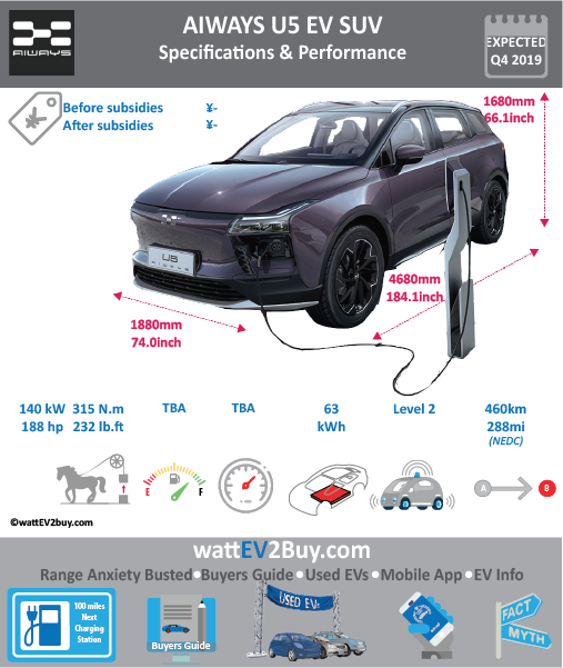 Aiways U5 ION EV SUV SPECS Brand Aiways Model Aiways U5 ION Model Year 2019 Fuel_Type BEV Chinese Name 爱驰U5 ION Model Code 0 Battery Capacity kWh 63 Battery Nominal rating kWh 0 Energy Density Wh/kg 160 Battery Electric Range - at constant 38mph 0 Battery Electric Range - at constant 60km/h 0 WLTP g CO2/km CO2 Emissions (WLTP) g/km BEV Range - NEDC km 460 BEV - NEDC Mi 288 EPA BEV Range - km 0 EPA BEV Range - Mi 0 Extended Range - mile BEV Range - WLTP km 0 BEV Range - WLTP Mi 0 Electric Top Speed - mph 0 Electric Top Speed - km/h 0 Acceleration 0 - 100km/h sec 3 Onboard Charger kW 0 LV 2 Charge Time (Hours) 0 LV 3 Charge Time (min to 80%) 0 Energy Consumption kWh/km 0 Max Power - hp (Electric Max) 188 Max Power - kW (Electric Max) 140 CHINA MSRP (before incentives & destination) 0 US MSRP (before incentives & destination) 0 MSRP after incentives 0 Lenght (mm) 4680 Width (mm) 1880 Height (mm) 1680 Wheelbase (mm) 2800 Lenght (inc) 184.1 Width (inc) 74 Height (inc) 66.1 Wheelbase (inc) 110 Curb Weight (kg) 0