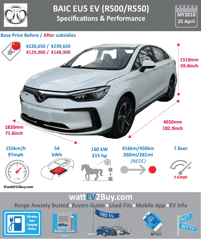 BAIC EU5 EV Specs wattev2Buy.com 2018 Battery Chemistry Ternary Battery Capacity kWh 54 Battery Nominal rating kWh Voltage V Amps Ah Cells Modules Efficiency Weight (kg) 380 Cell Type SOC Cooling Cycles Battery Type Depth of Discharge (DOD) Energy Density Wh/kg 151.4 Battery Manufacturer Battery Warranty - years Battery Warranty - km Battery Warranty - miles Battery Electric Range - at constant 38mph Battery Electric Range - at constant 60km/h Battery Electric Range - at constant 25mph Battery Electric Range - at constant 40km/h Battery Electric Range - JC08 Mi Battery Electric Range - JC08 km Battery Electric Range - WLTP Mi Battery Electric Range - WLTP km Battery Electric Range - NEDC Mi 260 Battery Electric Range - NEDC km 416 Battery Electric Range - CCM Mi Battery Electric Range - CCM km Battery Electric Range - EPA Mi Battery Electric Range - EPA km Electric Top Speed - mph 96.875 Electric Top Speed - km/h 155 Acceleration 0 - 100km/h sec Acceleration 0 - 50km/h sec Acceleration 0 - 125km/h sec Acceleration 0 - 125mph sec Acceleration 0 - 188mph sec Acceleration 0 - 62mph sec Acceleration 0 - 60mph sec Acceleration 0 - 37.2mph sec Braking 100-0km/h (m) Wireless Charging Direct Current Fast Charge kW Charger Efficiency Onboard Charger kW Onboard Charger Optional kW Charging Cord - amps Charging Cord - volts LV 1 Charge kW LV 1 Charge Time (Hours) LV 2 Charge kW LV 2 Charge Time (Hours) LV 3 CCS/Combo kW LV 3 Charge Time (min to 70%) LV 3 Charge Time (min to 80%) LV 3 Charge Time (mi) LV 3 Charge Time (km) Battery Swap (min) Supercharger Charging System kW Charger Output Charge Type Charge Connector Braking Power Outlet kW Power Outlet Amps MPGe Combined - miles MPGe Combined - km MPGe City - miles MPGe City - km MPGe Highway - miles MPGe Highway - km Max Power - hp (Electric Max) 214.5632 Max Power - kW (Electric Max) 160 Max Torque - lb.ft (Electric Max) Max Torque - N.m (Electric Max) 300 Drivetrain Generator Motor Type Electric Motor Manufacturer Electric M