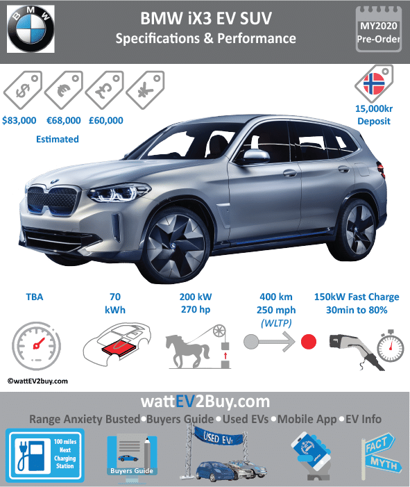 BMW iX3 EV SUV Specs wattev2Buy.com 2019 Battery Chemistry Battery Capacity kWh 70 Battery Nominal rating kWh Voltage V Amps Ah Cells Modules Efficiency Weight (kg) Cell Type SOC Cooling Cycles Battery Type Depth of Discharge (DOD) Energy Density Wh/kg Battery Manufacturer Battery Warranty - years Battery Warranty - km Battery Warranty - miles Battery Electric Range - at constant 38mph Battery Electric Range - at constant 60km/h Battery Electric Range - at constant 25mph Battery Electric Range - at constant 40km/h Battery Electric Range - JC08 Mi Battery Electric Range - JC08 km Battery Electric Range - WLTP Mi 249 Battery Electric Range - WLTP km 400 Battery Electric Range - NEDC Mi 300 Battery Electric Range - NEDC km 480 Battery Electric Range - CCM Mi Battery Electric Range - CCM km Battery Electric Range - EPA Mi Battery Electric Range - EPA km Electric Top Speed - mph Electric Top Speed - km/h Acceleration 0 - 100km/h sec Acceleration 0 - 50km/h sec Acceleration 0 - 125km/h sec Acceleration 0 - 125mph sec Acceleration 0 - 188mph sec Acceleration 0 - 62mph sec Acceleration 0 - 60mph sec 5 Acceleration 0 - 37.2mph sec Braking 100-0km/h (m) Wireless Charging Direct Current Fast Charge kW Charger Efficiency Onboard Charger kW Onboard Charger Optional kW Charging Cord - amps Charging Cord - volts LV 1 Charge kW LV 1 Charge Time (Hours) LV 2 Charge kW LV 2 Charge Time (Hours) LV 3 CCS/Combo kW 150 LV 3 Charge Time (min to 70%) LV 3 Charge Time (min to 80%) 30 LV 3 Charge Time (mi) LV 3 Charge Time (km) Battery Swap (min) Supercharger Charging System kW Charger Output Charge Type Charge Connector Braking Power Outlet kW Power Outlet Amps MPGe Combined - miles MPGe Combined - km MPGe City - miles MPGe City - km MPGe Highway - miles MPGe Highway - km Max Power - hp (Electric Max) 270 Max Power - kW (Electric Max) 200 Max Torque - lb.ft (Electric Max) Max Torque - N.m (Electric Max) Drivetrain Generator Motor Type Electric Motor Manufacturer Electric Motor Output kW Ele