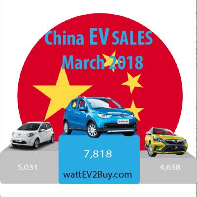 China-ev-sales-march-2018