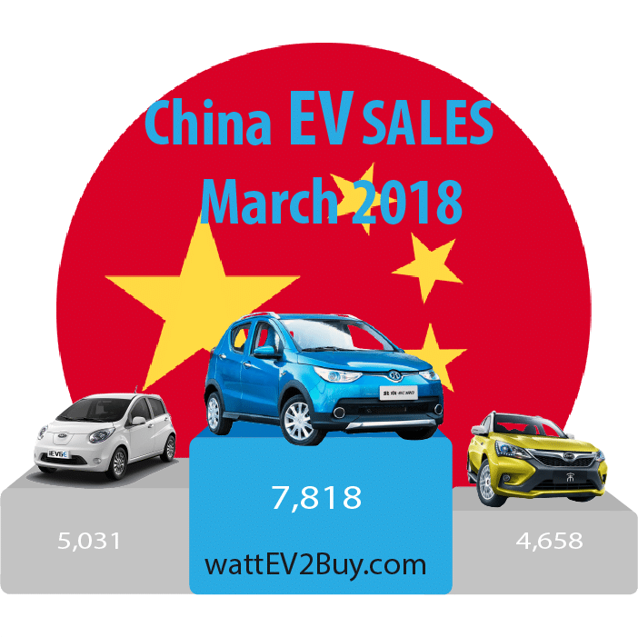 China-ev-sales-march-2018