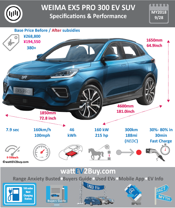 Weima EX5 Pro 300 SUV EV Specs wattev2Buy.com 2018 Battery Chemistry Battery Capacity kWh Battery Nominal rating kWh Voltage V Amps Ah Cells Modules Efficiency Weight (kg) Cell Type SOC Cooling Cycles Battery Type Depth of Discharge (DOD) Energy Density Wh/kg Battery Manufacturer Battery Warranty - years Battery Warranty - km Battery Warranty - miles Battery Electric Range - at constant 38mph Battery Electric Range - at constant 60km/h Battery Electric Range - at constant 25mph Battery Electric Range - at constant 40km/h Battery Electric Range - JC08 Mi Battery Electric Range - JC08 km Battery Electric Range - WLTP Mi Battery Electric Range - WLTP km Battery Electric Range - NEDC Mi 250 Battery Electric Range - NEDC km 400 Battery Electric Range - CCM Mi Battery Electric Range - CCM km Battery Electric Range - EPA Mi Battery Electric Range - EPA km Electric Top Speed - mph Electric Top Speed - km/h Acceleration 0 - 100km/h sec 5.9 Acceleration 0 - 50km/h sec Acceleration 0 - 125km/h sec Acceleration 0 - 125mph sec Acceleration 0 - 188mph sec Acceleration 0 - 62mph sec Acceleration 0 - 60mph sec Acceleration 0 - 37.2mph sec Braking 100-0km/h (m) Wireless Charging Direct Current Fast Charge kW Charger Efficiency Onboard Charger kW Onboard Charger Optional kW Charging Cord - amps Charging Cord - volts LV 1 Charge kW LV 1 Charge Time (Hours) LV 2 Charge kW LV 2 Charge Time (Hours) LV 3 CCS/Combo kW LV 3 Charge Time (min to 70%) LV 3 Charge Time (min to 80%) 42 LV 3 Charge Time (mi) LV 3 Charge Time (km) Battery Swap (min) Supercharger Charging System kW Charger Output Charge Type Charge Connector Braking Power Outlet kW Power Outlet Amps MPGe Combined - miles MPGe Combined - km MPGe City - miles MPGe City - km MPGe Highway - miles MPGe Highway - km Max Power - hp (Electric Max) 214.5632 Max Power - kW (Electric Max) 160 Max Torque - lb.ft (Electric Max) Max Torque - N.m (Electric Max) 315 Drivetrain Generator Motor Type Electric Motor Manufacturer Electric Motor Output 
