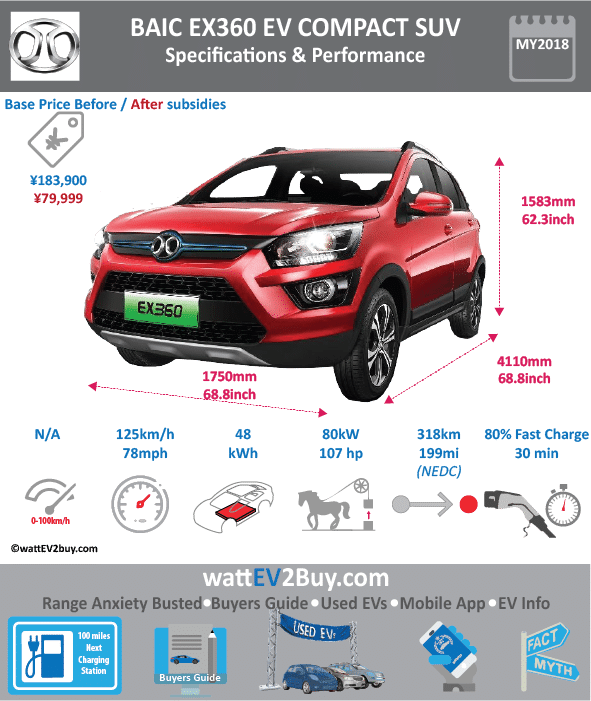 BAIC Ex360 EV SUV Specs wattev2Buy.com2018 Battery Chemistry Battery Capacity kWh48 Battery Nominal rating kWh Voltage V Amps Ah Cells Modules Efficiency Weight (kg)395 Cell Type SOC Cooling Cycles Battery Type Depth of Discharge (DOD) Energy Density Wh/kg122.68 Battery Manufacturer Battery Warranty - years8 Battery Warranty - km150000 Battery Warranty - miles Battery Electric Range - at constant 38mph243.75 Battery Electric Range - at constant 60km/h390 Battery Electric Range - at constant 25mph Battery Electric Range - at constant 40km/h Battery Electric Range - JC08 Mi Battery Electric Range - JC08 km Battery Electric Range - WLTP Mi Battery Electric Range - WLTP km Battery Electric Range - NEDC Mi198.75 Battery Electric Range - NEDC km318 Battery Electric Range - CCM Mi Battery Electric Range - CCM km Battery Electric Range - EPA Mi Battery Electric Range - EPA km Electric Top Speed - mph78.125 Electric Top Speed - km/h125 Acceleration 0 - 100km/h sec Acceleration 0 - 50km/h sec5 Acceleration 0 - 125km/h sec Acceleration 0 - 125mph sec Acceleration 0 - 188mph sec Acceleration 0 - 62mph sec Acceleration 0 - 60mph sec Acceleration 0 - 37.2mph sec Braking 100-0km/h (m) Wireless Charging Direct Current Fast Charge kW Charger Efficiency Onboard Charger kW Onboard Charger Optional kW Charging Cord - amps Charging Cord - volts LV 1 Charge kW LV 1 Charge Time (Hours) LV 2 Charge kW LV 2 Charge Time (Hours) LV 3 CCS/Combo kW LV 3 Charge Time (min to 70%) LV 3 Charge Time (min to 80%)30 LV 3 Charge Time (mi) LV 3 Charge Time (km) Battery Swap (min) Supercharger Charging System kW Charger Output Charge Type Charge Connector Braking Power Outlet kW Power Outlet Amps MPGe Combined - miles MPGe Combined - km MPGe City - miles MPGe City - km MPGe Highway - miles MPGe Highway - km Max Power - hp (Electric Max)107.2816 Max Power - kW  (Electric Max)80 Max Torque - lb.ft  (Electric Max) Max Torque - N.m  (Electric Max)230 Drivetrain Generator Motor Type Electric Motor Manufacture