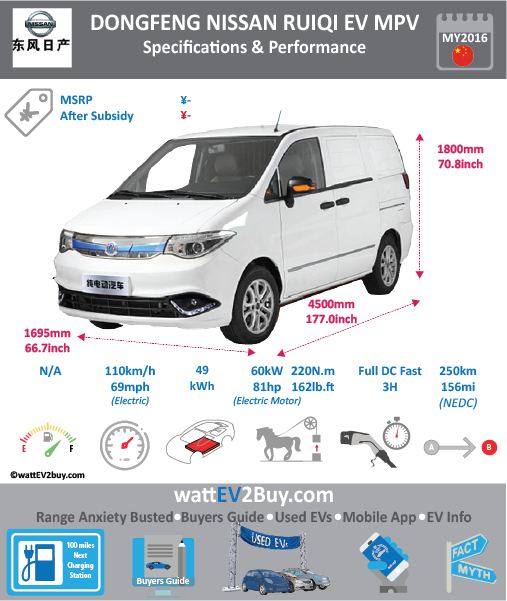ZZ Nissan Ruiqi MPV ev specs Brand Nissan Dongfeng Model ZZ Nissan Ruiqi MPV Model Year 2016 Fuel_Type BEV Chinese Name 微软雅黑帅客EV Model Code 0 Battery Capacity kWh 49.42 Battery Nominal rating kWh 0 Energy Density Wh/kg 0 Battery Electric Range - at constant 38mph 0 Battery Electric Range - at constant 60km/h 0 WLTP g CO2/km CO2 Emissions (WLTP) g/km BEV Range - NEDC km 0 BEV - NEDC Mi 0 EPA BEV Range - km 0 EPA BEV Range - Mi 0 Extended Range - mile BEV Range - WLTP km 0 BEV Range - WLTP Mi 0 Electric Top Speed - mph 68.75 Electric Top Speed - km/h 110 Acceleration 0 - 100km/h sec 0 Onboard Charger kW 0 LV 2 Charge Time (Hours) 0 LV 3 Charge Time (min to 80%) 180 Energy Consumption kWh/km 0 Max Power - hp (Electric Max) 80.4612 Max Power - kW (Electric Max) 60 CHINA MSRP (before incentives & destination) 0 US MSRP (before incentives & destination) 0 MSRP after incentives 0 Lenght (mm) 4500 Width (mm) 1695 Height (mm) 1800 Wheelbase (mm) 2695 Lenght (inc) 177.016545 Width (inc) 66.67623195 Height (inc) 70.806618 Wheelbase (inc) 106.013242 Curb Weight (kg) 0