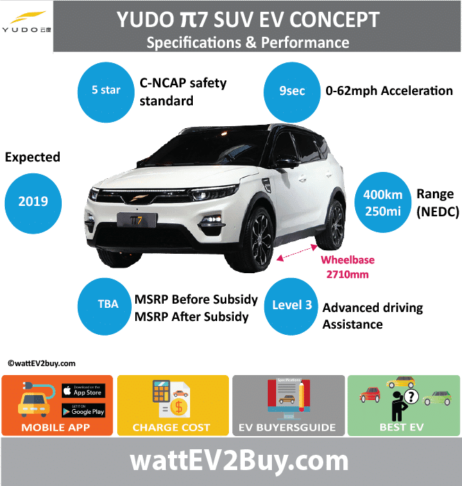 "Yudo π7 EV SUV Specs wattev2Buy.com 2018 Battery Chemistry Battery Capacity kWh Battery Nominal rating kWh Voltage V Amps Ah Cells Modules Efficiency Weight (kg) Cell Type SOC Cooling Cycles Battery Type Depth of Discharge (DOD) Energy Density Wh/kg Battery Manufacturer Battery Warranty - years Battery Warranty - km Battery Warranty - miles Battery Electric Range - at constant 38mph 343.75 Battery Electric Range - at constant 60km/h 550 Battery Electric Range - at constant 25mph Battery Electric Range - at constant 40km/h Battery Electric Range - JC08 Mi Battery Electric Range - JC08 km Battery Electric Range - WLTP Mi Battery Electric Range - WLTP km Battery Electric Range - NEDC Mi 250 Battery Electric Range - NEDC km 400 Battery Electric Range - CCM Mi Battery Electric Range - CCM km Battery Electric Range - EPA Mi Battery Electric Range - EPA km Electric Top Speed - mph Electric Top Speed - km/h Acceleration 0 - 100km/h sec 9 Acceleration 0 - 50km/h sec Acceleration 0 - 125km/h sec Acceleration 0 - 125mph sec Acceleration 0 - 188mph sec Acceleration 0 - 62mph sec Acceleration 0 - 60mph sec Acceleration 0 - 37.2mph sec Braking 100-0km/h (m) Wireless Charging Direct Current Fast Charge kW Charger Efficiency Onboard Charger kW Onboard Charger Optional kW Charging Cord - amps Charging Cord - volts LV 1 Charge kW LV 1 Charge Time (Hours) LV 2 Charge kW LV 2 Charge Time (Hours) LV 3 CCS/Combo kW LV 3 Charge Time (min to 70%) LV 3 Charge Time (min to 80%) LV 3 Charge Time (mi) LV 3 Charge Time (km) Battery Swap (min) Supercharger Charging System kW Charger Output Charge Type Charge Connector Braking Power Outlet kW Power Outlet Amps MPGe Combined - miles MPGe Combined - km MPGe City - miles MPGe City - km MPGe Highway - miles MPGe Highway - km Max Power - hp (Electric Max) Max Power - kW (Electric Max) Max Torque - lb.ft (Electric Max) Max Torque - N.m (Electric Max) Drivetrain Generator Motor Type Electric Motor Manufacturer Electric Motor Output kW Electric Motor Output hp Transmission Electric Motor - Rear Max Power - hp (Rear) Max Power - kW (Rear) Max Torque - lb.ft (Rear) Max Torque - N.m (Rear) Electric Motor - Front Max Power - hp (Front) Max Power - kW (Front) Max Torque - lb.ft (Front) Max Torque - N.m (Front) Energy Consumption kWh/100km Energy Consumption kWh/100miles ""EU g CO2/km "" Deposit GB Battery Lease per month EU Battery Lease per month China Battery Lease per month MSRP (expected) EU MSRP (before incentives & destination) NOK MSRP (before incentives & destination) GB MSRP (before incentives & destination) US MSRP (before incentives & destination) JAP MSRP (before incentives & destination) CHINA MSRP (before incentives & destination) Local Currency MSRP MSRP after incentives Vehicle Trims Doors Seating Dimensions Luggage (L) Luggage Max (L) GVWR (kg) GVWR (lbs) Curb Weight (kg) Curb Weight (lbs) Payload Capacity (kg) Payload Capacity (lbs) Towing Capacity (lbs) Max Load Height (m) Ground Clearance (inc) Ground Clearance (mm) Lenght (mm) Width (mm) Height (mm) Wheelbase (mm) 2710 Lenght (inc) 0.0 Width (inc) 0.0 Height (inc) 0.0 Wheelbase (inc) 106.6 Other Utility Factor Sales Auto Show Unveil Beijing 2018 Availability Market Segment LCD Screen (inch) 24.3 Class Safety Level C NCAP 5 star Unveiled Relaunch First Delivery Chassis designed Based On Extras AKA Assembly Self-Driving System L3 SAE Autonomous Level Connectivity Unique Extras Incentives Home Charge Installation Compete Assembly Public Charging Subsidy Chinese Name 云度π7 Model Code Batch WEBSITE"