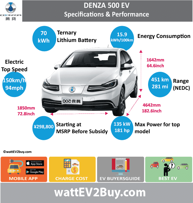BYD DENZA SPECS				 wattev2Buy.com	2014	2015	2016	2018 Battery Chemistry				Ternary Battery Capacity kWh	47.5		62.5	70 Battery Nominal rating kWh				 Voltage V				 Amps Ah				 Cells				 Modules				 Efficiency				 Weight (kg)			580	 Cell Type				 SOC				 Cooling				 Cycles				 Battery Type				 Depth of Discharge (DOD)				 Energy Density Wh/kg			95.6	105.72 Battery Manufacturer				 Battery Warranty - years				 Battery Warranty - km				 Battery Warranty - miles				 Battery Electric Range - at constant 38mph				396.875 Battery Electric Range - at constant 60km/h				635 Battery Electric Range - NEDC Mi			221	 Battery Electric Range - NEDC km			353	 Battery Electric Range - CCM Mi			296	312.5 Battery Electric Range - CCM km			474	500 Battery Electric Range - EPA Mi			190	281.875 Battery Electric Range - EPA km			304	451 Electric Top Speed - mph			94	 Electric Top Speed - km/h			150	 Acceleration 0 - 100km/h sec			14	 Acceleration 0 - 50km/h sec			4.5	 Acceleration 0 - 62mph sec				 Acceleration 0 - 60mph sec				 Acceleration 0 - 37.2mph sec				 Wireless Charging				 Direct Current Fast Charge kW				 Charger Efficiency				 Onboard Charger kW			3.3	 Onboard Charger Optional kW				 Charging Cord - amps				 Charging Cord - volts				 LV 1 Charge kW			1.4	 LV 1 Charge Time (Hours)			32	 LV 2 Charge kW			3.3	 LV 2 Charge Time (Hours)			15	 LV 3 CCS/Combo kW			22	 LV 3 Charge Time (min to 70%)				 LV 3 Charge Time (min to 80%)			90	 LV 3 Charge Time (mi)				 LV 3 Charge Time (km)				 Supercharger				 Charging System kW				 Charger Output				 Charge Connector				 Power Outlet kW				 Power Outlet Amps				 MPGe Combined - miles				 MPGe Combined - km				 MPGe City - miles				 MPGe City - km				 MPGe Highway - miles				 MPGe Highway - km				 Max Power - hp (Electric Max)			181/117	 Max Power - kW  (Electric Max)			 135/87 	 Max Torque - lb.ft  (Electric Max)			177	 Max Torque - N.m  (Electric Max)			290	 Drivetrain				 Generator				 Motor Type				 Electric Motor Manufacturer				 Electric Motor Output kW			68	 Electric Motor Output hp			91.18936	 Transmission			Single Shift Gear Box	 Electric Motor - Rear				 Max Power - hp (Rear)				 Max Power - kW (Rear)				 Max Torque - lb.ft (Rear)				 Max Torque - N.m (Rear)				 Electric Motor - Front				 Max Power - hp (Front)				 Max Power - kW (Front)				 Max Torque - lb.ft (Front)				 Max Torque - N.m (Front)				 Energy Consumption kWh/100km			17.4	15.9 Energy Consumption kWh/100miles				 Deposit				 GB Battery Lease per month				 EU Battery Lease per month				 China Battery Lease per month				 MSRP (expected)				 EU MSRP (before incentives & destination)				 GB MSRP (before incentives & destination)				 US MSRP (before incentives & destination)			 $52,000.00 	 CHINA MSRP (before incentives & destination)			 ¥369,800.00 	298800 Local Currency MSRP				 MSRP after incentives			 ¥259,800.00 	 Vehicle				 Trims			3	 Doors			4	 Seating			5	 Dimensions				 Luggage (L)				 Luggage Max (L)				 GVWR (kg)			2550	 GVWR (lbs)				 Curb Weight (kg)			2160	2120 Curb Weight (lbs)				 Payload Capacity (kg)				 Payload Capacity (lbs)				 Towing Capacity (lbs)				 Max Load Height (m)				 Ground Clearance (inc)				 Ground Clearance (mm)				 Lenght (mm)			4642	 Width (mm)			1850	 Height (mm)			1642	 Wheelbase (mm)			2880	 Lenght (inc)	0.0		182.6	 Width (inc)	0.0		72.8	 Height (inc)	0.0		64.6	 Wheelbase (inc)	0.0		113.3	 Other				 Utility Factor				 Auto Show Unveil				 Availability				 Market				 Segment				 LCD Screen (inch)	9			 Class				 Safety Level	C NCAP 5 Star		Five Stars in C-NCAP	 Unveiled				 Relaunch				 First Delivery				 Chassis designed				 Based On				 AKA				 Self-Driving System				 SAE Autonomous Level				 Connectivity				 Unique				 Extras				 Incentives				 Home Charge Installation				 Public Charging				 Subsidy				 Chinese Name			腾势400	腾势500 Model Code			QCJ7007BEV2	 WEBSITE			http://www.denza.com