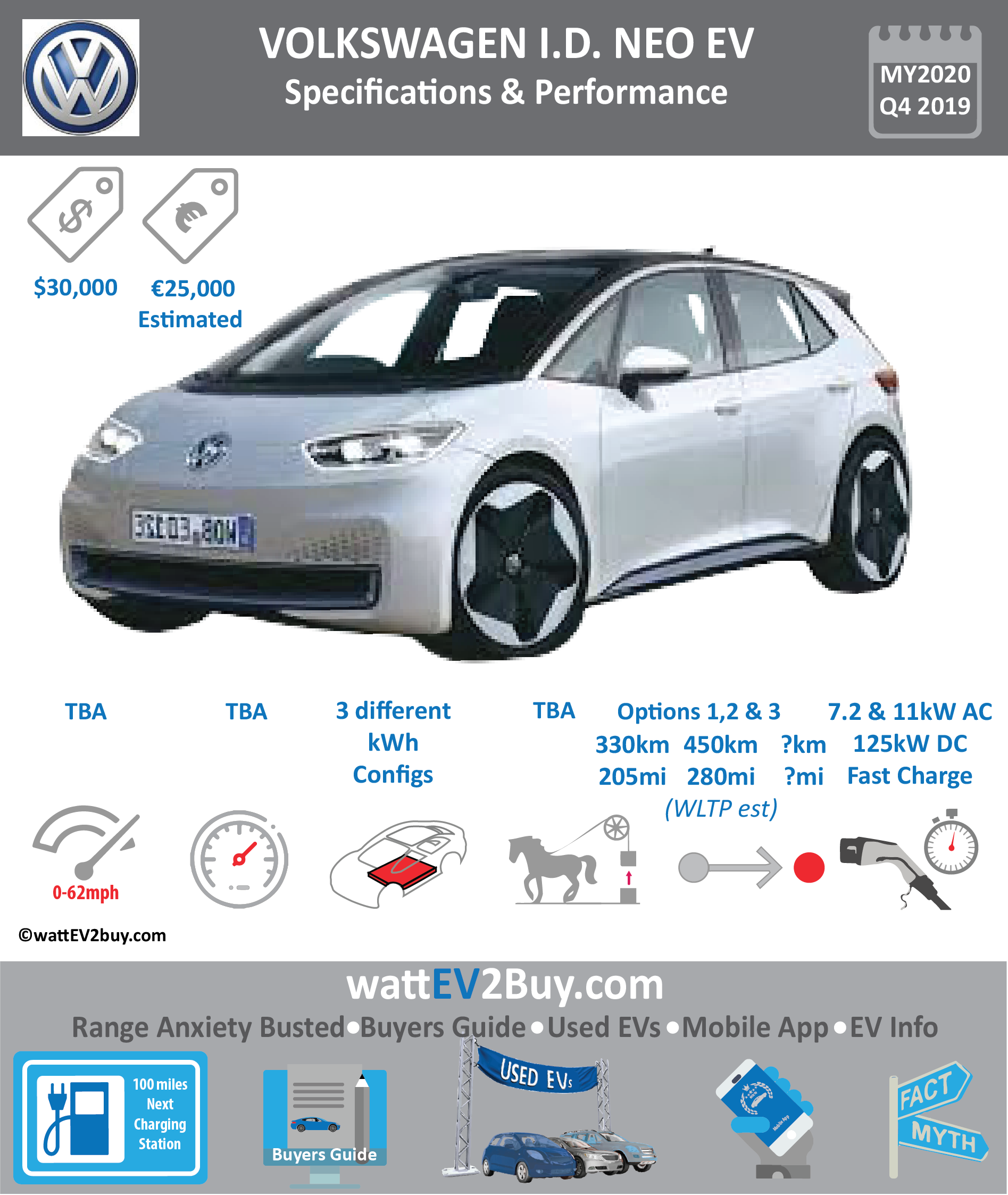 VW ID NEO EV Specs wattev2Buy.com 2020 Battery Chemistry Battery Capacity kWh Battery Nominal rating kWh Voltage V Amps Ah Cells Modules Efficiency Weight (kg) Cell Type SOC Cooling Cycles Battery Type Depth of Discharge (DOD) Energy Density Wh/kg Battery Manufacturer Battery Warranty - years Battery Warranty - km Battery Warranty - miles Battery Electric Range - at constant 38mph Battery Electric Range - at constant 60km/h Battery Electric Range - at constant 25mph Battery Electric Range - at constant 40km/h Battery Electric Range - JC08 Mi Battery Electric Range - JC08 km Battery Electric Range - WLTP Mi 250 Battery Electric Range - WLTP km 400 Battery Electric Range - NEDC Mi 250 Battery Electric Range - NEDC km 400 Battery Electric Range - CCM Mi Battery Electric Range - CCM km Battery Electric Range - EPA Mi Battery Electric Range - EPA km Electric Top Speed - mph Electric Top Speed - km/h Acceleration 0 - 100km/h sec Acceleration 0 - 50km/h sec Acceleration 0 - 125km/h sec Acceleration 0 - 125mph sec Acceleration 0 - 188mph sec Acceleration 0 - 62mph sec Acceleration 0 - 60mph sec Acceleration 0 - 37.2mph sec Braking 100-0km/h (m) Wireless Charging Direct Current Fast Charge kW Charger Efficiency Onboard Charger kW Onboard Charger Optional kW Charging Cord - amps Charging Cord - volts LV 1 Charge kW LV 1 Charge Time (Hours) LV 2 Charge kW LV 2 Charge Time (Hours) LV 3 CCS/Combo kW LV 3 Charge Time (min to 70%) LV 3 Charge Time (min to 80%) LV 3 Charge Time (mi) LV 3 Charge Time (km) Battery Swap (min) Supercharger Charging System kW Charger Output Charge Type Charge Connector Braking Power Outlet kW Power Outlet Amps MPGe Combined - miles MPGe Combined - km MPGe City - miles MPGe City - km MPGe Highway - miles MPGe Highway - km Max Power - hp (Electric Max) Max Power - kW (Electric Max) Max Torque - lb.ft (Electric Max) Max Torque - N.m (Electric Max) Drivetrain Generator Motor Type Electric Motor Manufacturer Electric Motor Output kW Electric Motor Output hp 