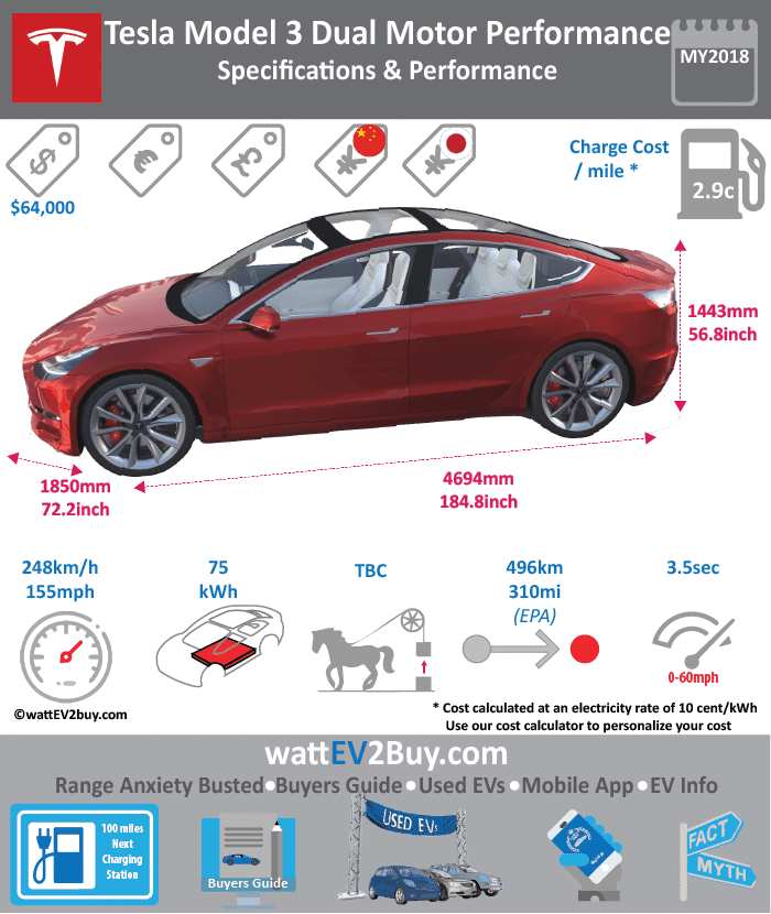 Tesla Model 3 P75D Specs Brand Tesla Model Tesla Model 3 AWD P75D Fuel_Type BEV Chinese Name 0 Model Code 0 Batch 0 Battery Capacity kWh 80.5 Energy Density Wh/kg 0 Battery Electric Range - at constant 38mph 0 Battery Electric Range - at constant 60km/h 0 Battery Electric Range - NEDC km 0 Battery Electric Range - NEDC Mi 0 Battery Electric Range - EPA Mi 310 Battery Electric Range - EPA km 496 Electric Top Speed - mph 155 Electric Top Speed - km/h 248 Acceleration 0 - 100km/h sec 0 Onboard Charger kW 0 LV 2 Charge Time (Hours) 5.166666667 LV 3 Charge Time (min to 80%) 87.52941176 Energy Consumption kWh/km 0.1625 Max Power - hp (Electric Max) 258 Max Power - kW (Electric Max) 192.3908667 CHINA MSRP (before incentives & destination) 0 US MSRP (before incentives & destination) 78000 MSRP after incentives 0 Lenght (mm) 4693.92 Width (mm) 1849.12 Height (mm) 1442.72 Wheelbase (mm) 4693.92 Lenght (inc) 184.8 Width (inc) 72.8 Height (inc) 56.8 Wheelbase (inc) 113 Curb Weight (kg) 1729.999888