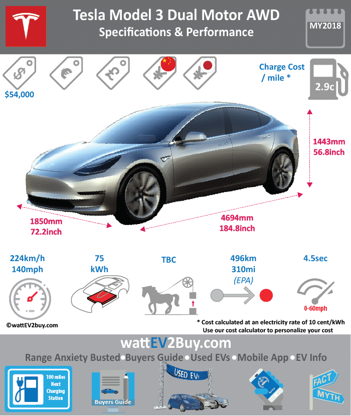 Tesla Model 3 75D Specs Brand Tesla Model Tesla Model 3 AWD 75D Fuel_Type BEV Chinese Name 0 Model Code 0 Batch 0 Battery Capacity kWh 80.5 Energy Density Wh/kg 0 Battery Electric Range - at constant 38mph 0 Battery Electric Range - at constant 60km/h 0 Battery Electric Range - NEDC km 0 Battery Electric Range - NEDC Mi 0 Battery Electric Range - EPA Mi 310 Battery Electric Range - EPA km 496 Electric Top Speed - mph 140 Electric Top Speed - km/h 224 Acceleration 0 - 100km/h sec 0 Onboard Charger kW 0 LV 2 Charge Time (Hours) 5.166666667 LV 3 Charge Time (min to 80%) 87.52941176 Energy Consumption kWh/km 0.1625 Max Power - hp (Electric Max) 258 Max Power - kW (Electric Max) 192.3908667 CHINA MSRP (before incentives & destination) 0 US MSRP (before incentives & destination) 64500 MSRP after incentives 0 Lenght (mm) 4693.92 Width (mm) 1849.12 Height (mm) 1442.72 Wheelbase (mm) 4693.92 Lenght (inc) 184.8 Width (inc) 72.8 Height (inc) 56.8 Wheelbase (inc) 113 Curb Weight (kg) 1729.999888