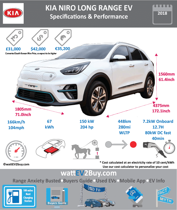 KIA Niro EV Long range Specs Brand KIA Model KIA Niro Electric Long Range Fuel_Type BEV Chinese Name 0 Model Code 0 Batch 0 Battery Capacity kWh 64 Energy Density Wh/kg 0 Battery Electric Range - at constant 38mph 0 Battery Electric Range - at constant 60km/h 0 Battery Electric Range - NEDC km 450 Battery Electric Range - NEDC Mi 281.25 Battery Electric Range - EPA Mi Battery Electric Range - EPA km Electric Top Speed - mph 0 Electric Top Speed - km/h 0 Acceleration 0 - 100km/h sec 7.8 Onboard Charger kW 0 LV 2 Charge Time (Hours) 0 LV 3 Charge Time (min to 80%) 54 Energy Consumption kWh/km 0 Max Power - hp (Electric Max) 204 Max Power - kW (Electric Max) 150 CHINA MSRP (before incentives & destination) 0 US MSRP (before incentives & destination) 42000 MSRP after incentives 0 Lenght (mm) 4375 Width (mm) 1805 Height (mm) 1560 Wheelbase (mm) 2700 Lenght (inc) 172.0994188 Width (inc) 71.00330305 Height (inc) 61.3657356 Wheelbase (inc) 106.209927 Curb Weight (kg) 0