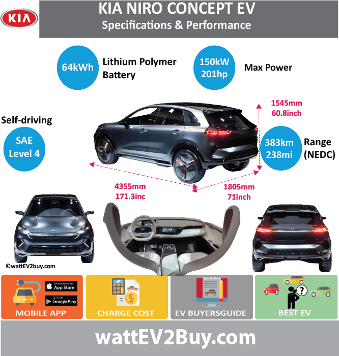 KIA Niro Concept Specs wattev2Buy.com 2018 Battery Chemistry Battery Capacity kWh 64 Battery Nominal rating kWh Voltage V Amps Ah Cells Modules Efficiency Weight (kg) Cell Type SOC Cooling Cycles Battery Type Depth of Discharge (DOD) Energy Density Wh/kg Battery Manufacturer Battery Warranty - years Battery Warranty - km Battery Warranty - miles Battery Electric Range - at constant 38mph Battery Electric Range - at constant 60km/h Battery Electric Range - NEDC Mi 238 Battery Electric Range - NEDC km 383 Battery Electric Range - CCM Mi Battery Electric Range - CCM km Battery Electric Range - EPA Mi Battery Electric Range - EPA km Electric Top Speed - mph Electric Top Speed - km/h Acceleration 0 - 100km/h sec Acceleration 0 - 50km/h sec Acceleration 0 - 62mph sec Acceleration 0 - 60mph sec Acceleration 0 - 37.2mph sec Wireless Charging Direct Current Fast Charge kW Charger Efficiency Onboard Charger kW Onboard Charger Optional kW Charging Cord - amps Charging Cord - volts LV 1 Charge kW LV 1 Charge Time (Hours) LV 2 Charge kW LV 2 Charge Time (Hours) LV 3 CCS/Combo kW LV 3 Charge Time (min to 70%) LV 3 Charge Time (min to 80%) LV 3 Charge Time (mi) LV 3 Charge Time (km) Supercharger Charging System kW Charger Output Charge Connector Power Outlet kW Power Outlet Amps MPGe Combined - miles MPGe Combined - km MPGe City - miles MPGe City - km MPGe Highway - miles MPGe Highway - km Max Power - hp (Electric Max) 201.153 Max Power - kW (Electric Max) 150 Max Torque - lb.ft (Electric Max) Max Torque - N.m (Electric Max) Drivetrain Generator Motor Type Electric Motor Manufacturer Electric Motor Output kW Electric Motor Output hp Transmission Electric Motor - Rear Max Power - hp (Rear) Max Power - kW (Rear) Max Torque - lb.ft (Rear) Max Torque - N.m (Rear) Electric Motor - Front Max Power - hp (Front) Max Power - kW (Front) Max Torque - lb.ft (Front) Max Torque - N.m (Front) Energy Consumption kWh/100km Energy Consumption kWh/100miles Deposit GB Battery Lease per month EU Batte