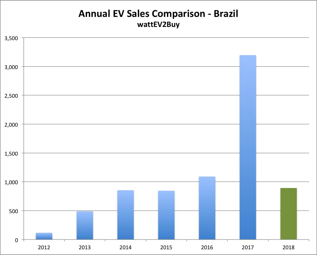 Brazil-EV-Sales-March-2018-Annual-chart