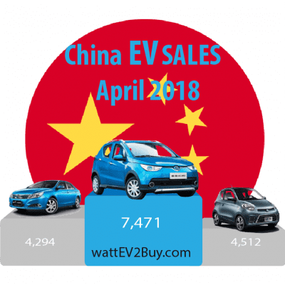 China-ev-sales-2018-april