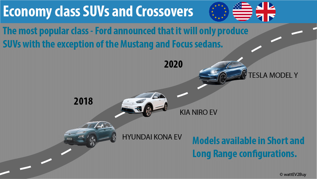 economy-class-suv-ev-in-western-world