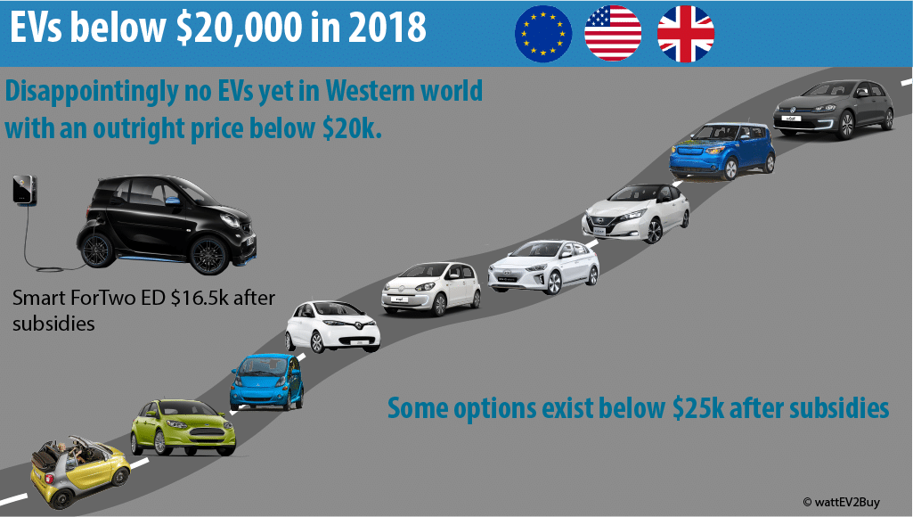 EV-below-20000-dollar-in-western-world